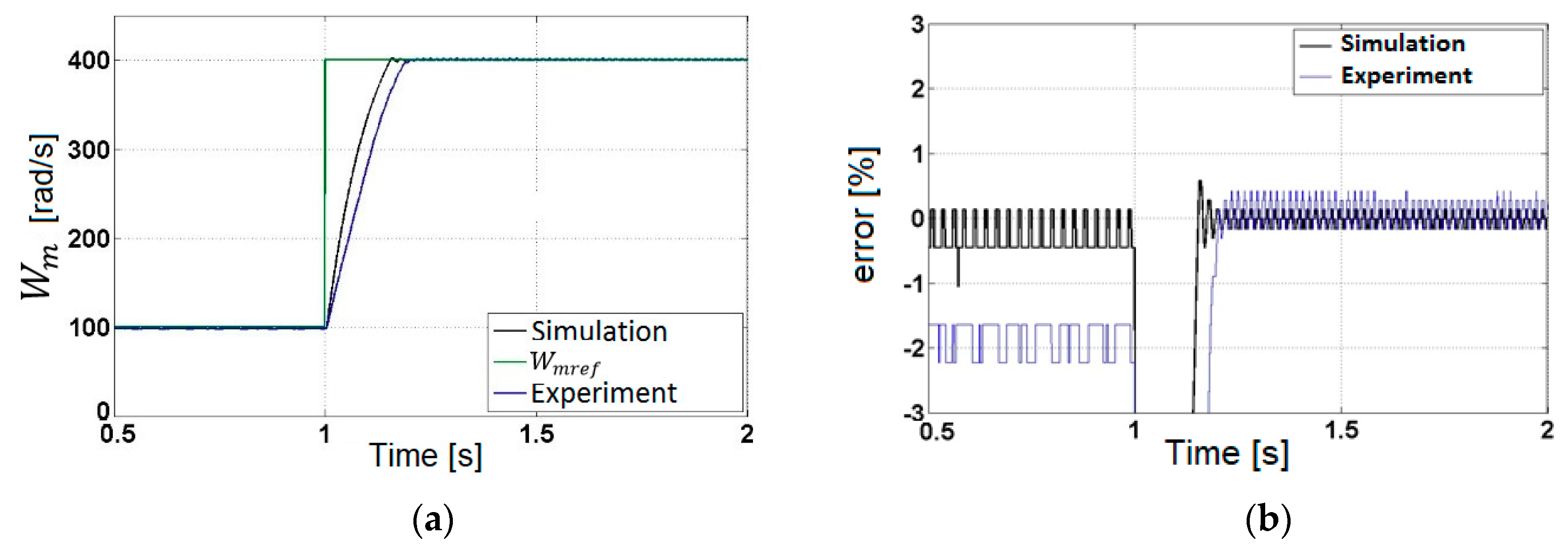 Energies Free Full Text Dynamic Analysis Of A Permanent Magnet Automations Gt Motor Control Circuits Pwm Speed 11 03388 G007