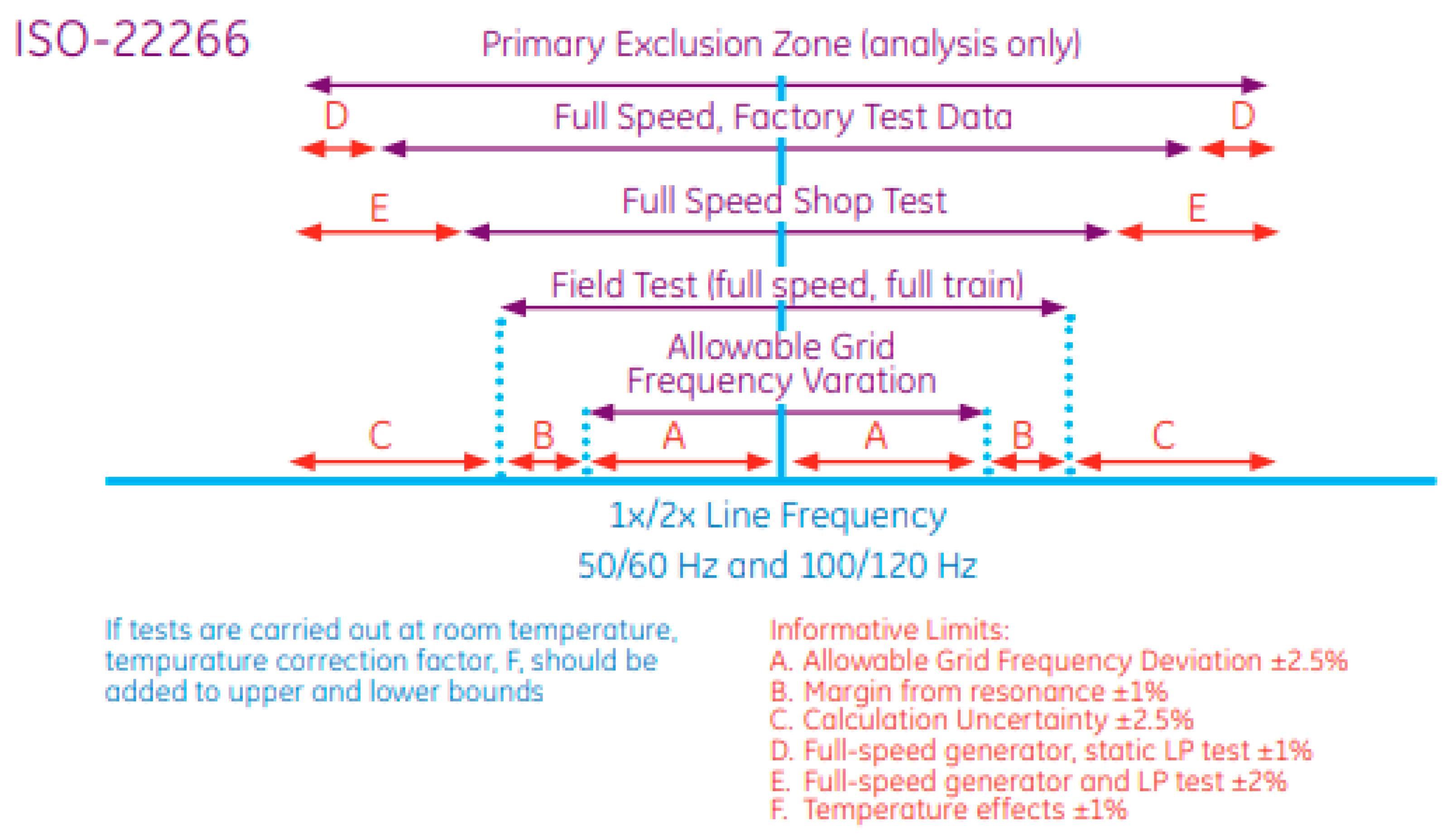 Energies   Free Full-Text   Rotordynamic Analysis of the