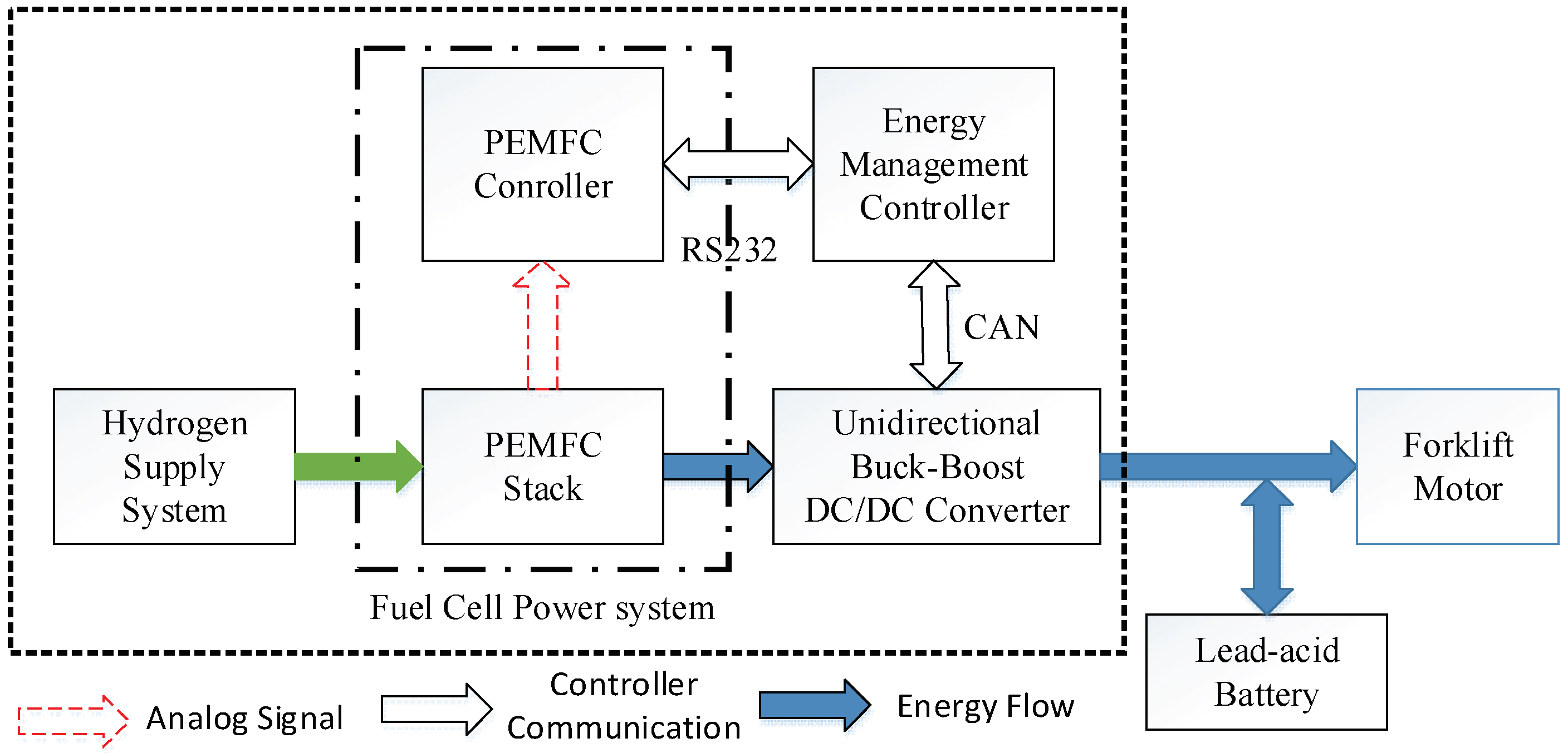 Energies Free Full Text System Design And Energy Management For Figure 1 Simplified Hev Hybrid Electric Vehicle Block Diagram 11 03440 G002 2
