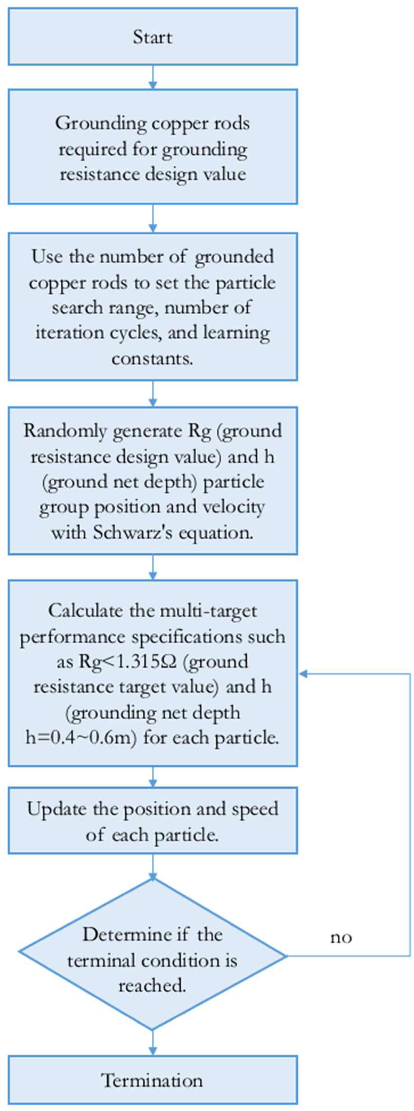 Energies | Free Full-Text | Grounding System Cost Analysis Using