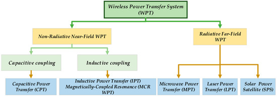 Energies | Special Issue : Wireless Power Transfer 2018
