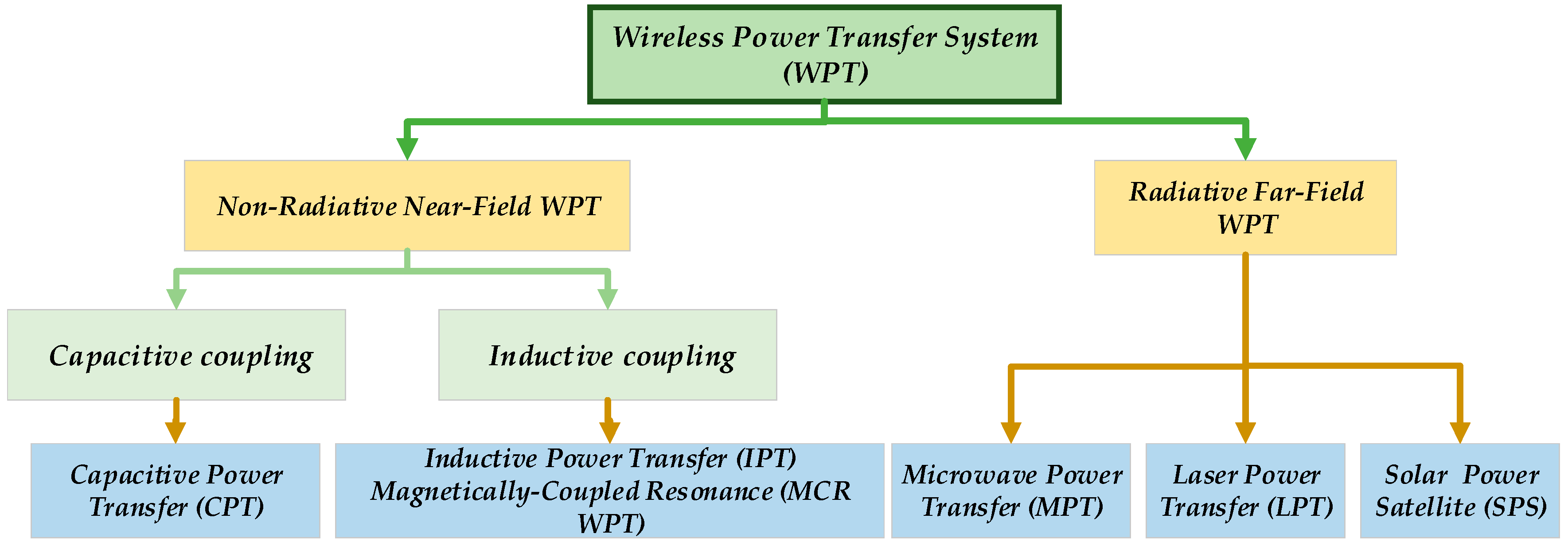 Energies | Free Full-Text | Free Angular-Positioning Wireless Power