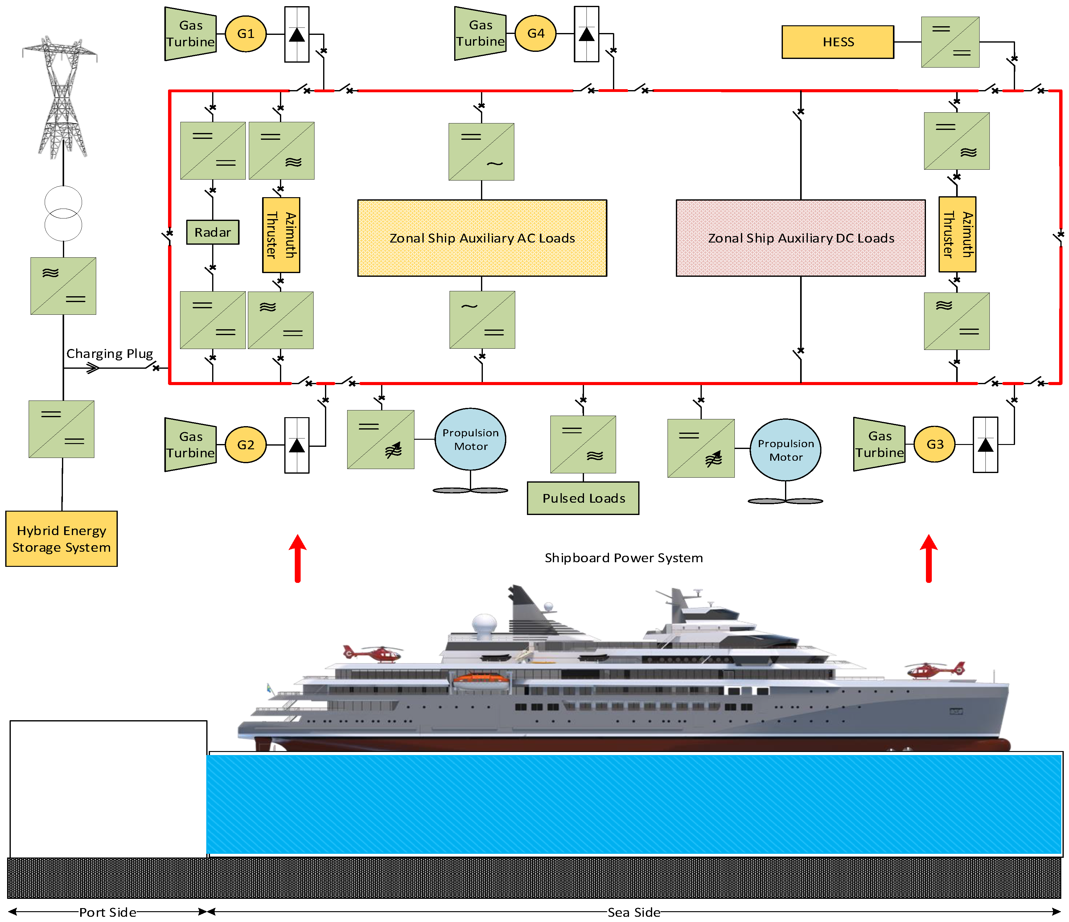 Energies | Free Full-Text | Energy Storage Systems for Shipboard