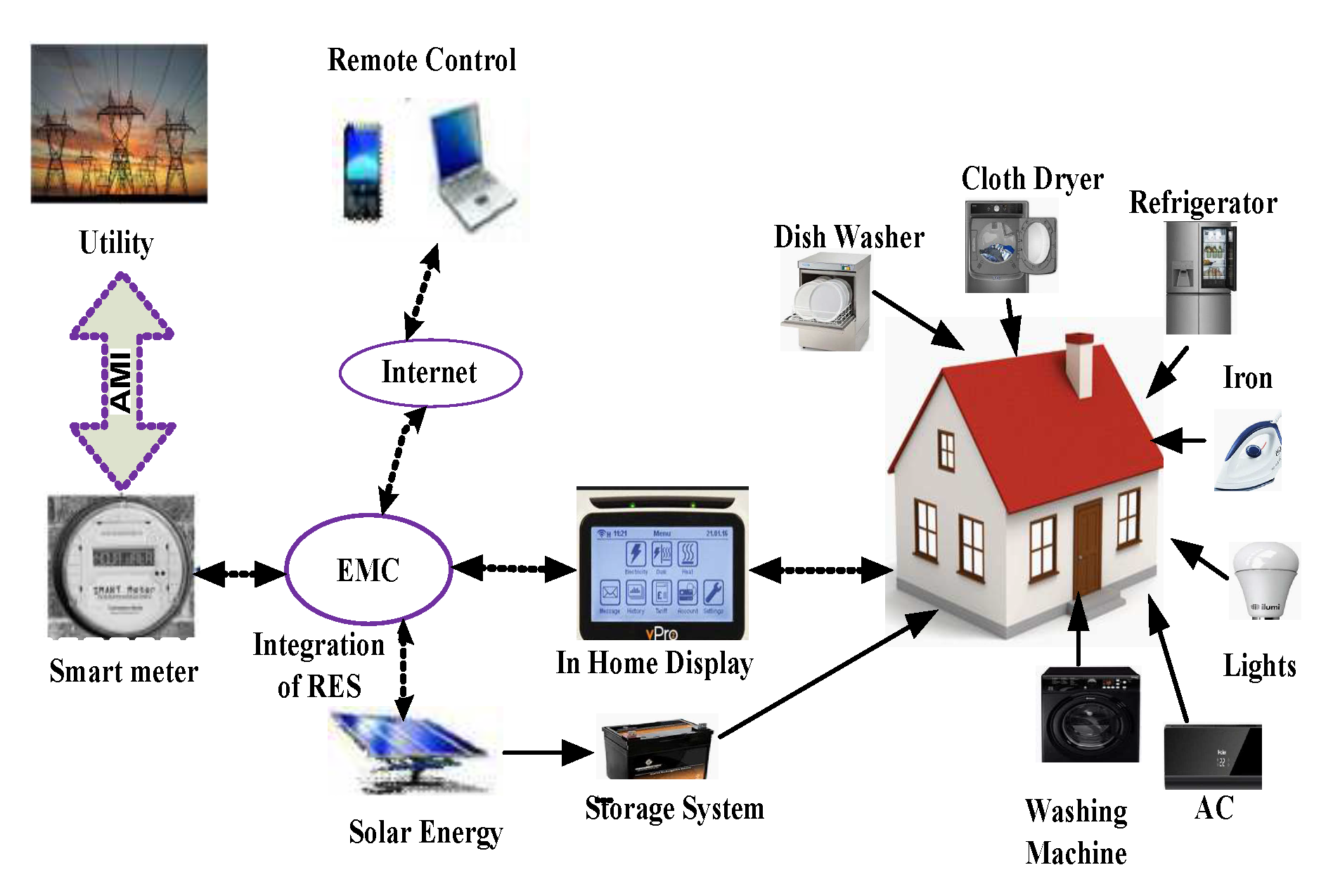 Ep Solar Charge Controllers In Lahore Pakistan