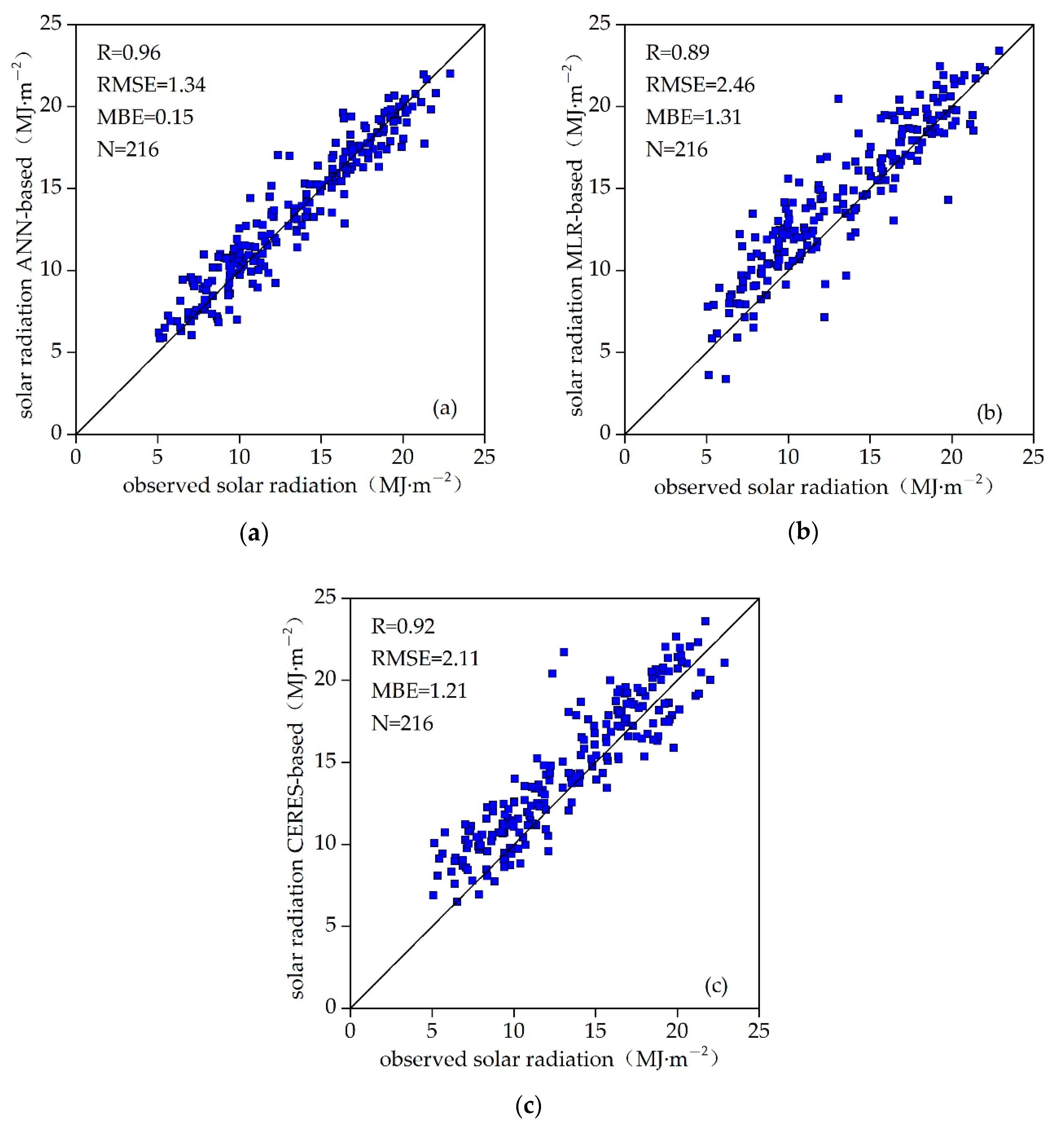 Energies   Free Full-Text   An LM-BP Neural Network Approach