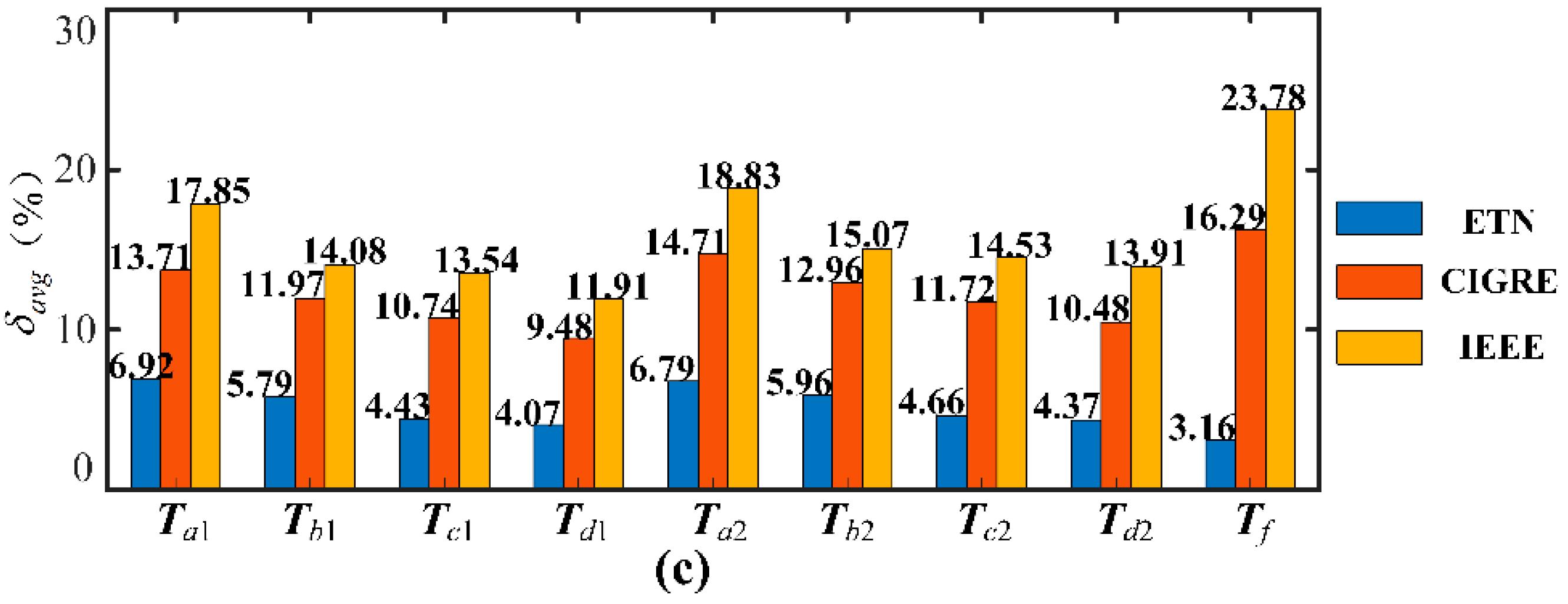 Energies | Free Full-Text | Transient Temperature