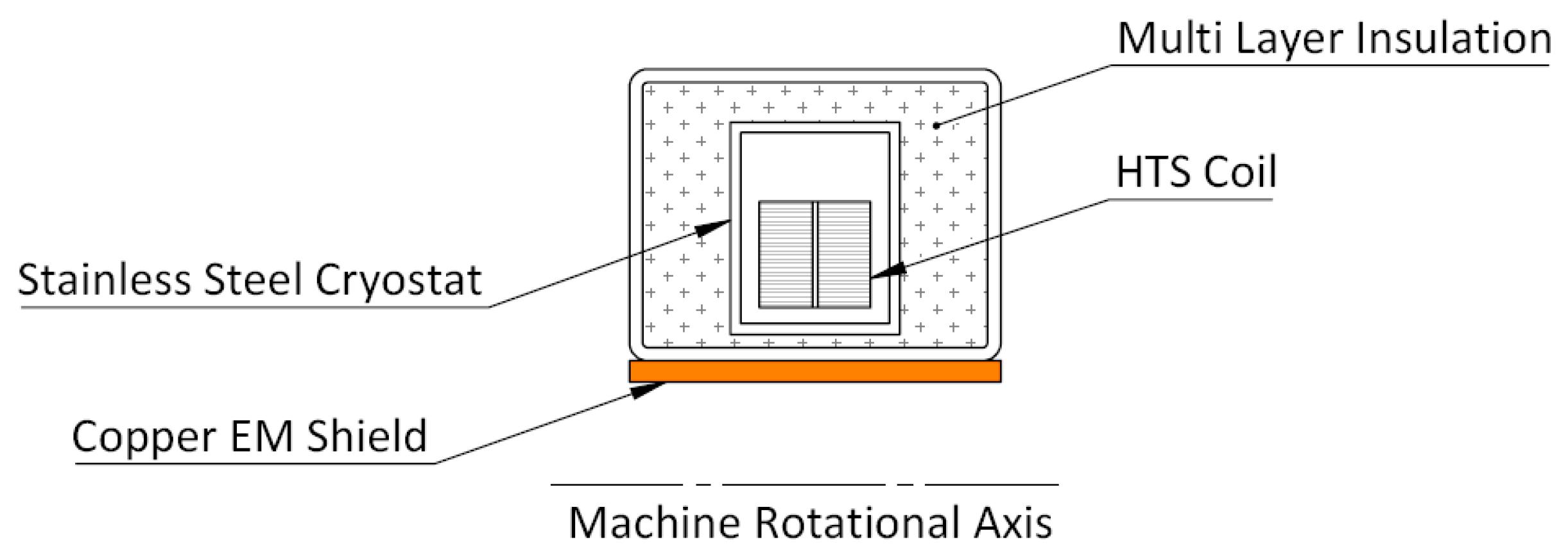 Energies | Free Full-Text | Superconducting AC Homopolar Machines