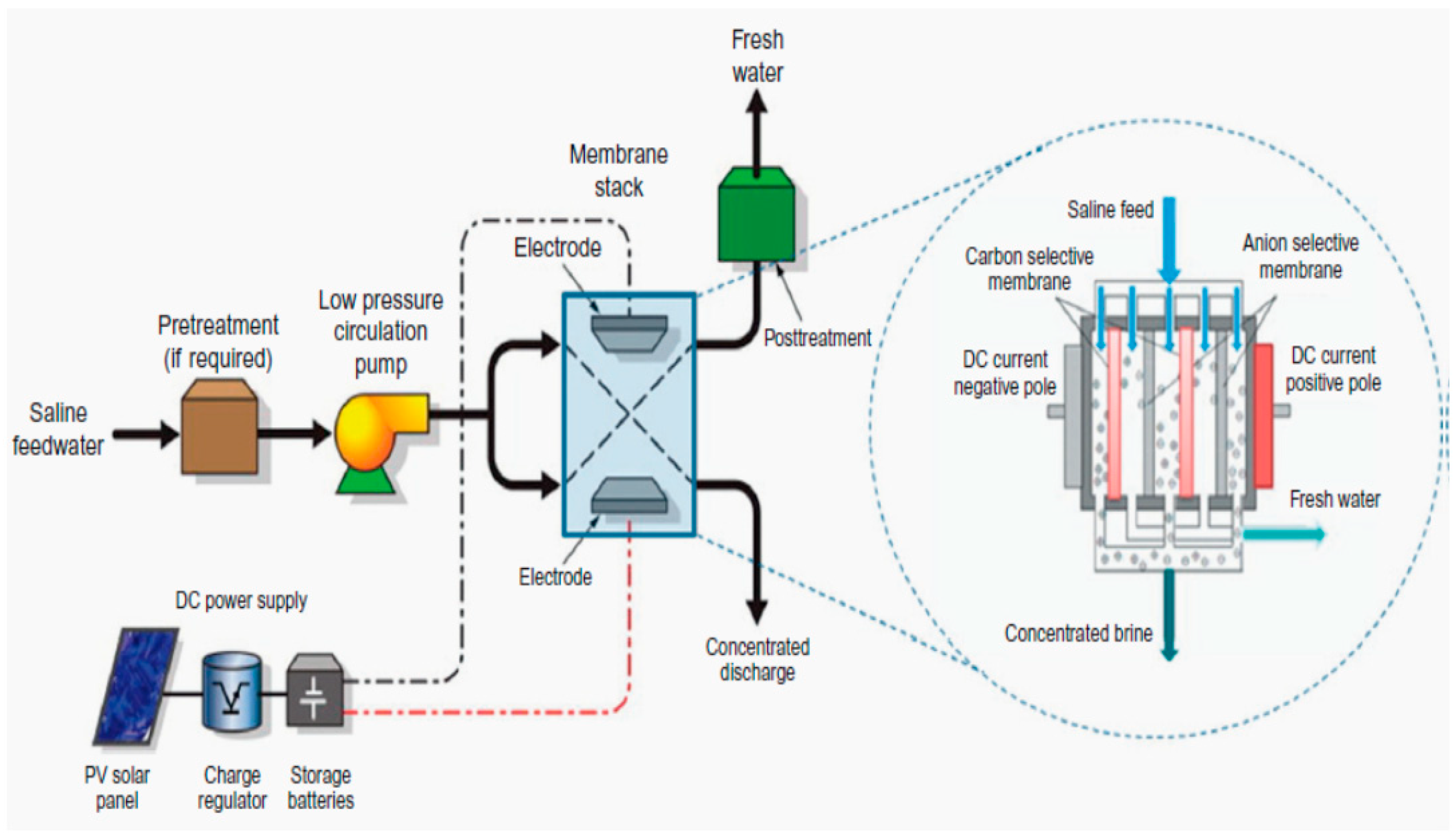 Energies | Free Full-Text | Recent Developments in Solar