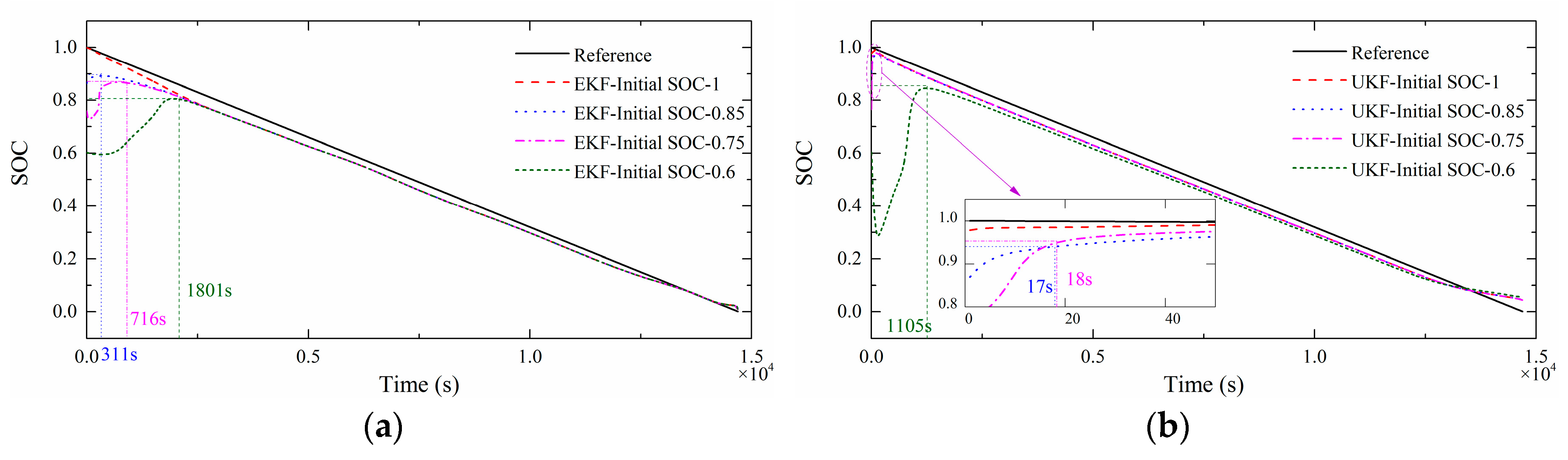 Energies   Free Full-Text   State of Charge Estimation for