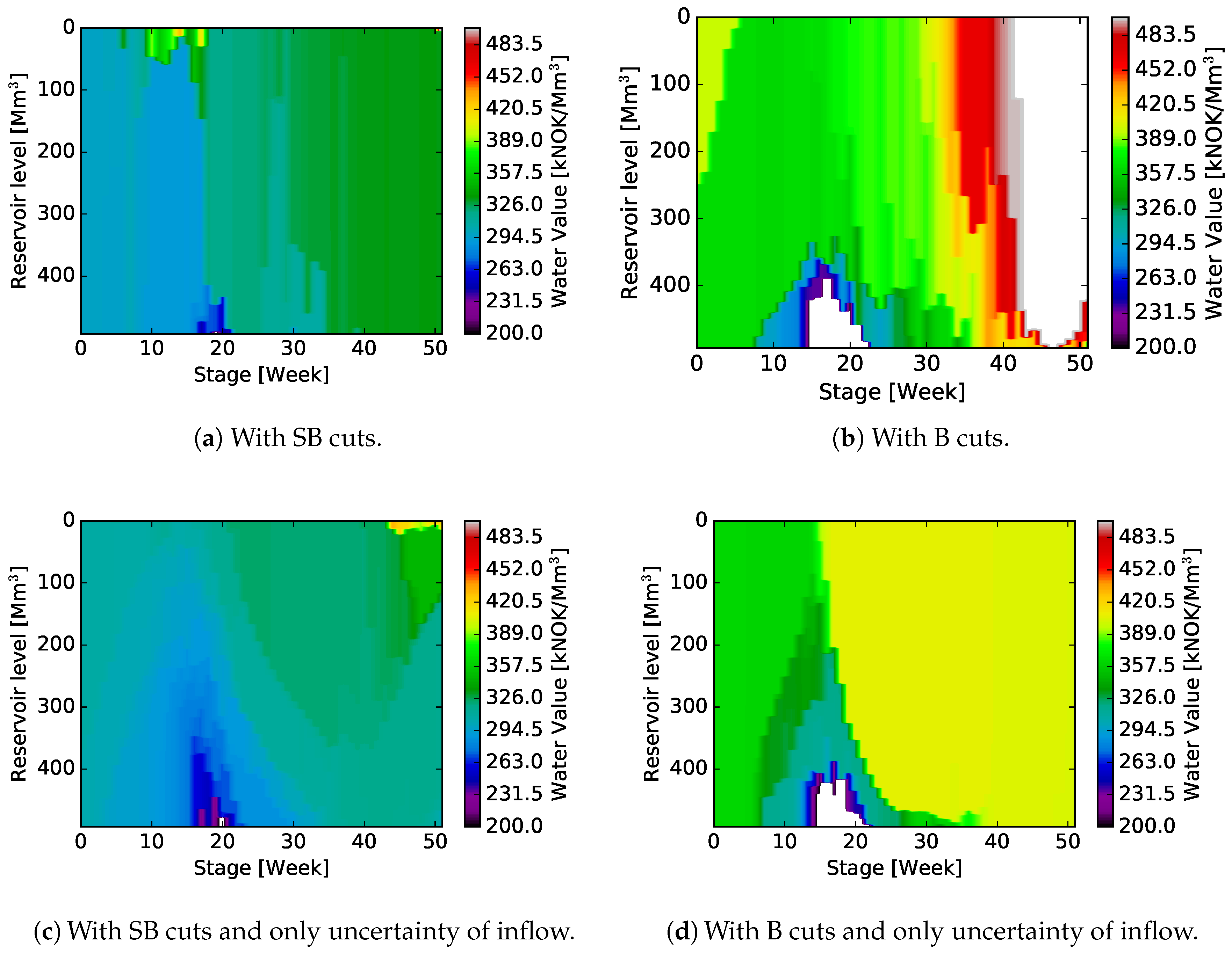 Energies   Free Full-Text   Medium-Term Hydropower Scheduling with