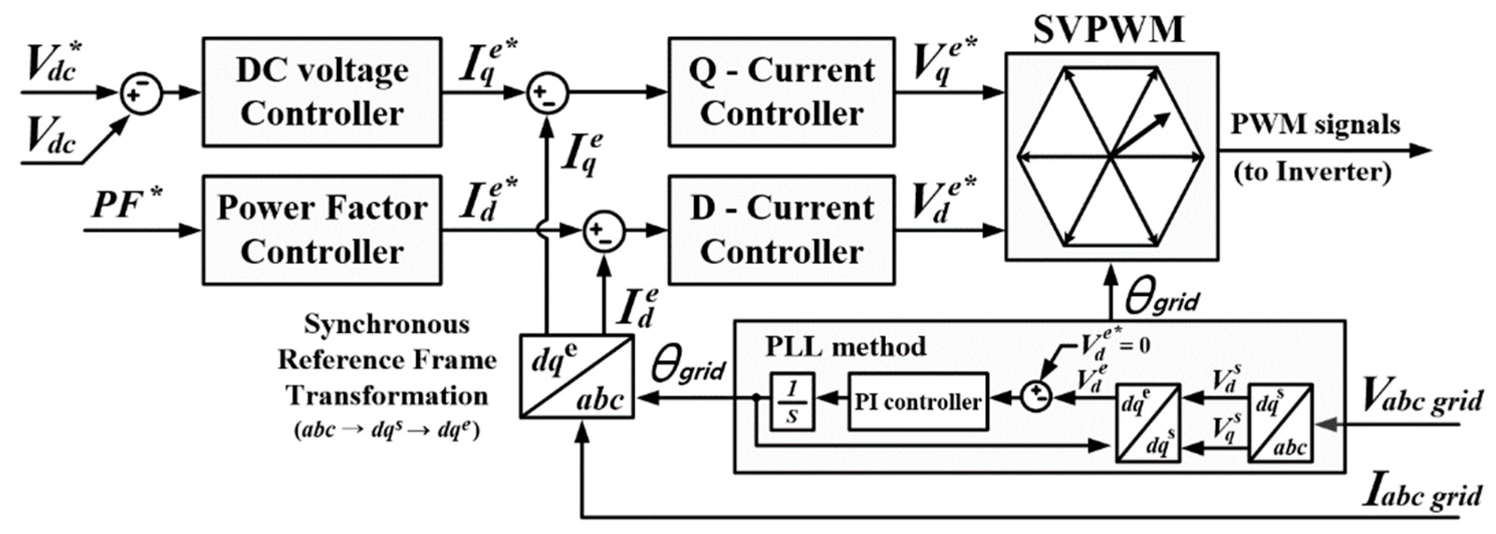 Speed 3phase Motor 3 Speeds 1 Direction Power Control Diagrams