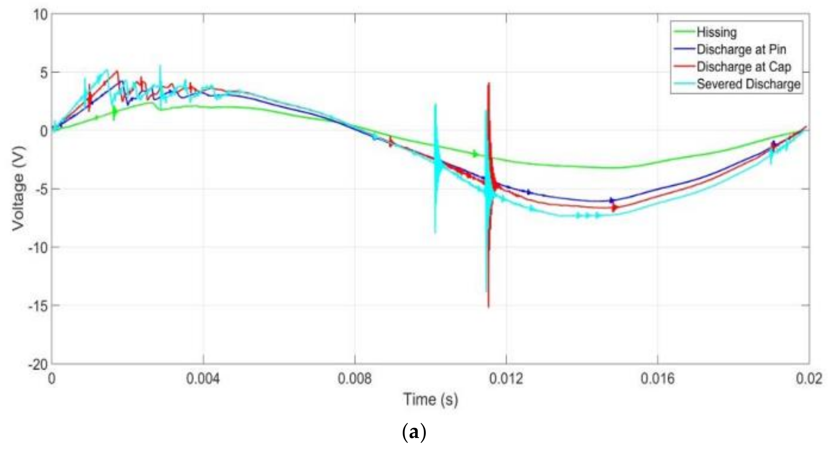 Energies Free Full Text Surface Discharge Analysis Of