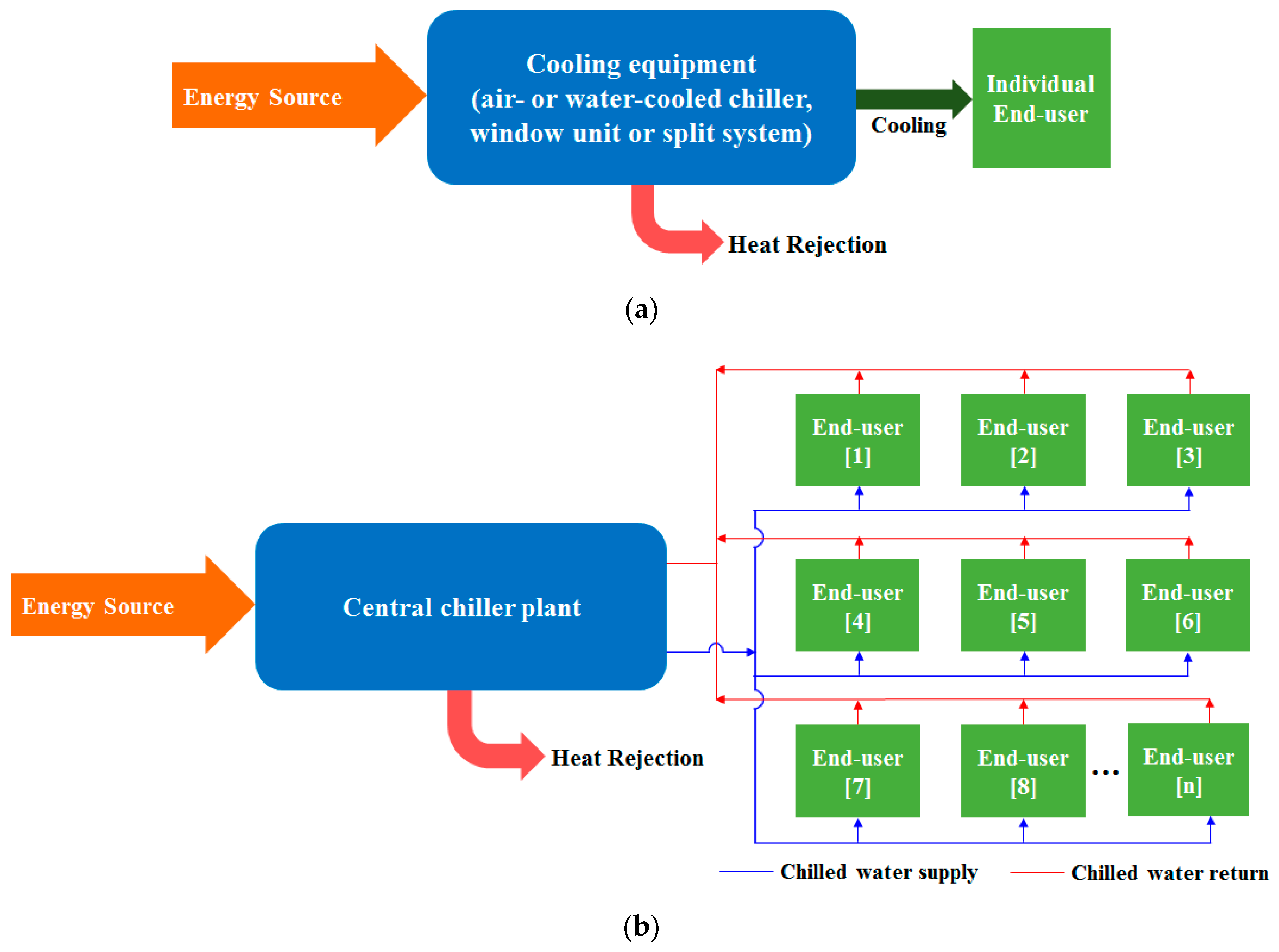 Energies Free Full Text Sustainable District Cooling Systems Status Challenges And Future Opportunities With Emphasis On Cooling Dominated Regions Html