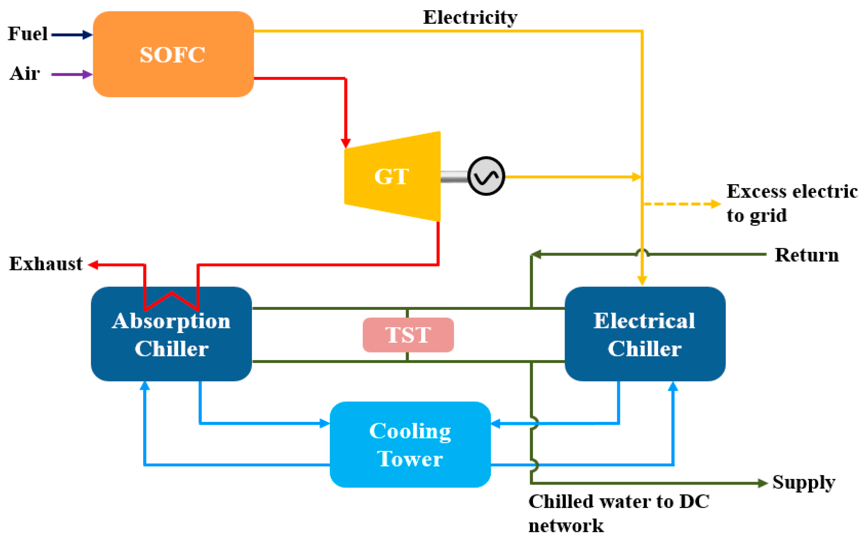 Energies | Free Full-Text | Sustainable District Cooling