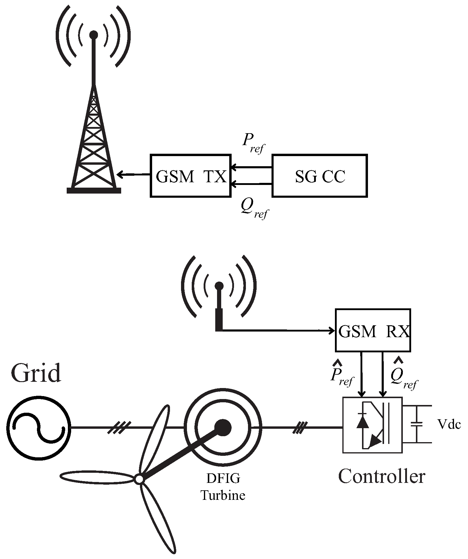 energies free full text analysis of a control system for dfig  energies 12 00241 g001