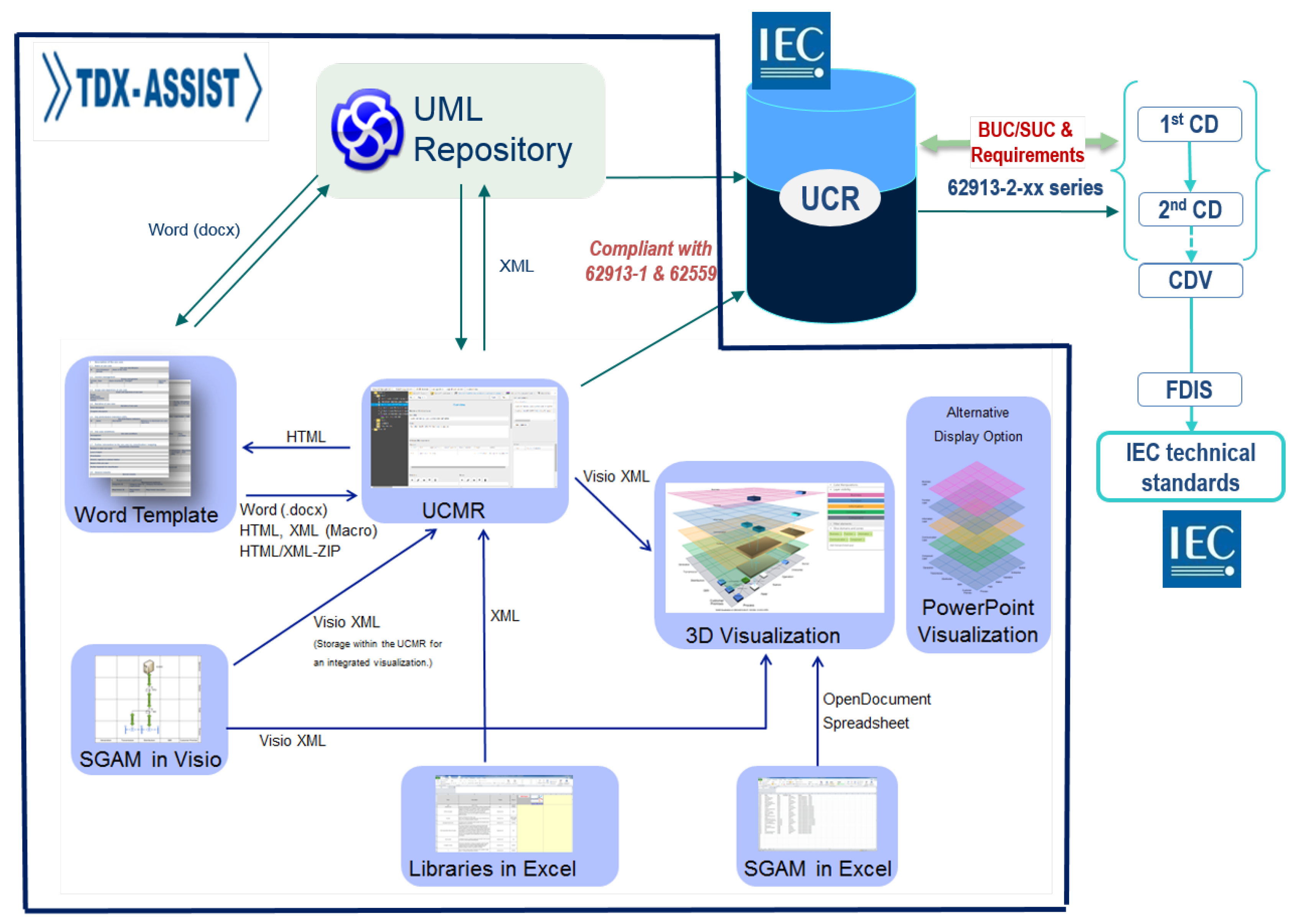 Energies | Free Full-Text | Applying the Smart Grid Architecture