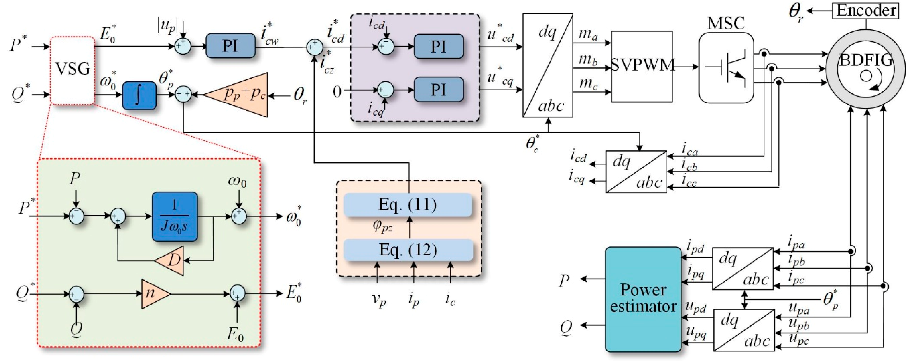 Energies | Free Full-Text | Virtual Synchronous Control Based on