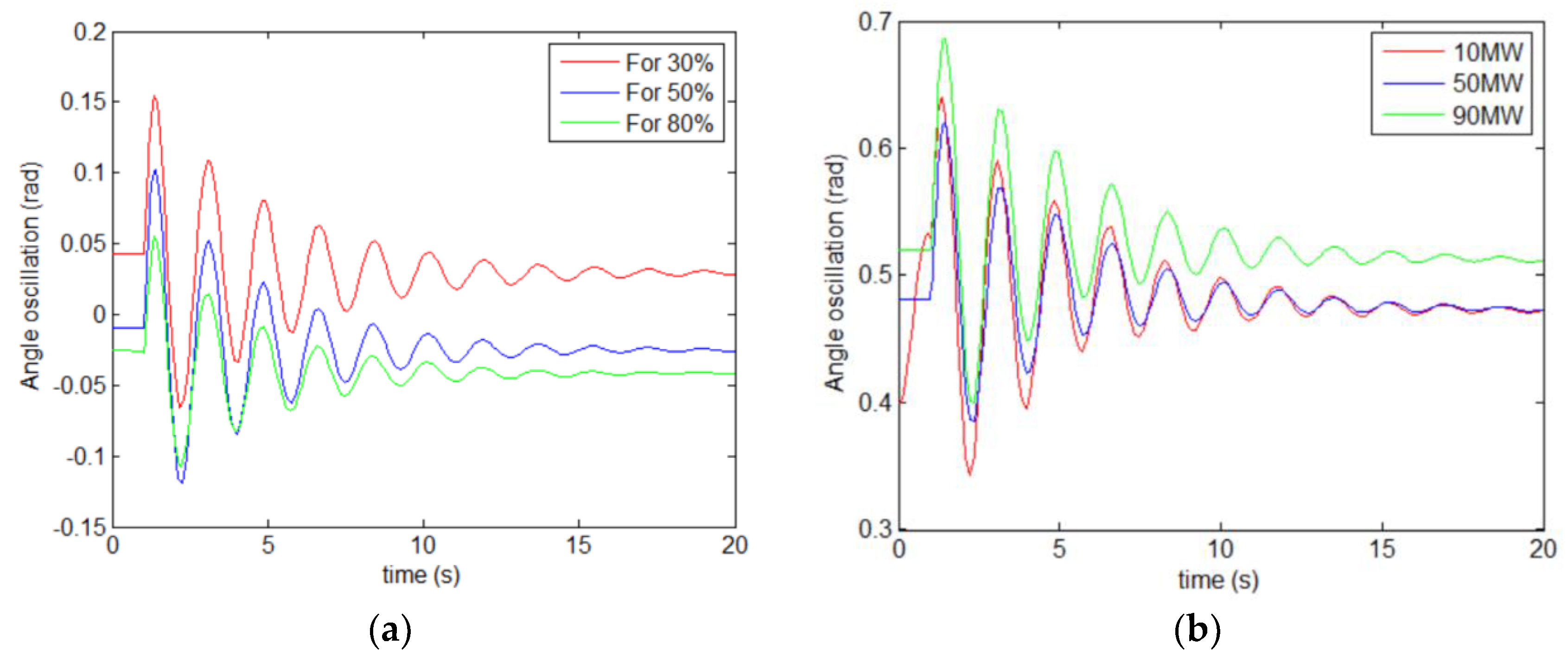 Energies   Free Full-Text   Enhancing Oscillation Damping in