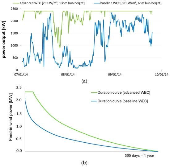 Solar Igniter Lighter Unequal In Performance Furniture