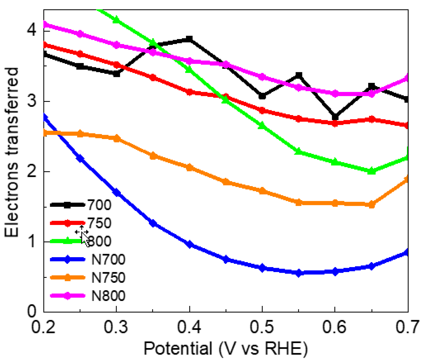 Energies Free Full Text N Doped Porous Carbon From Sargassum Spp