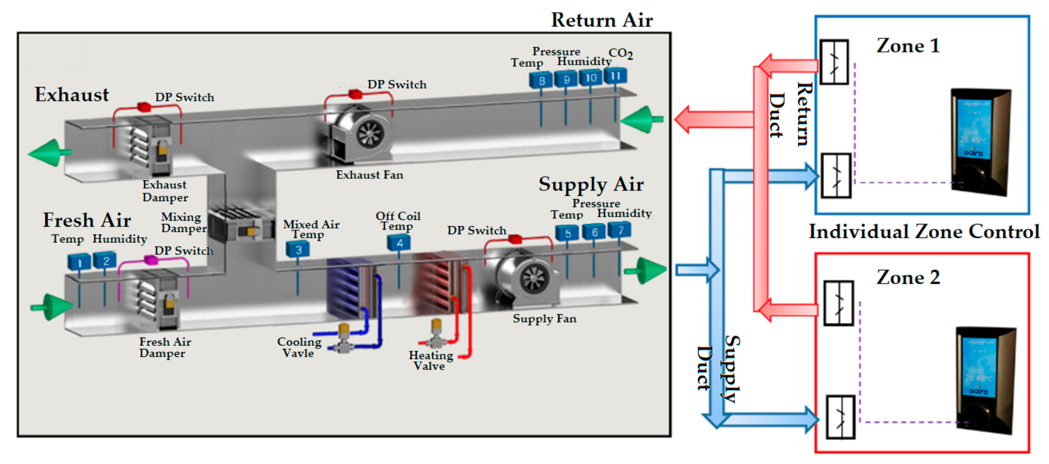 Energies | Free Full-Text | Control Strategies in Multi-Zone Air