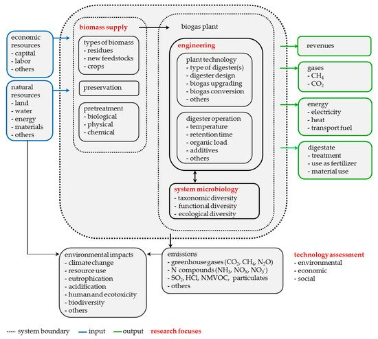 Energies | Free Full-Text | The Future Agricultural Biogas