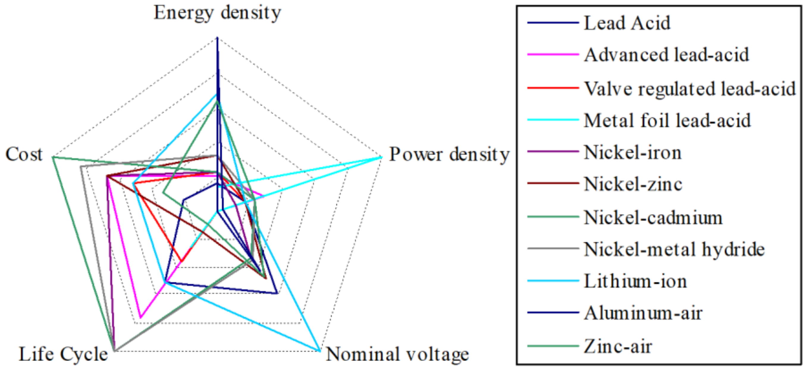 Energies | Free Full-Text | Towards a Smarter Battery