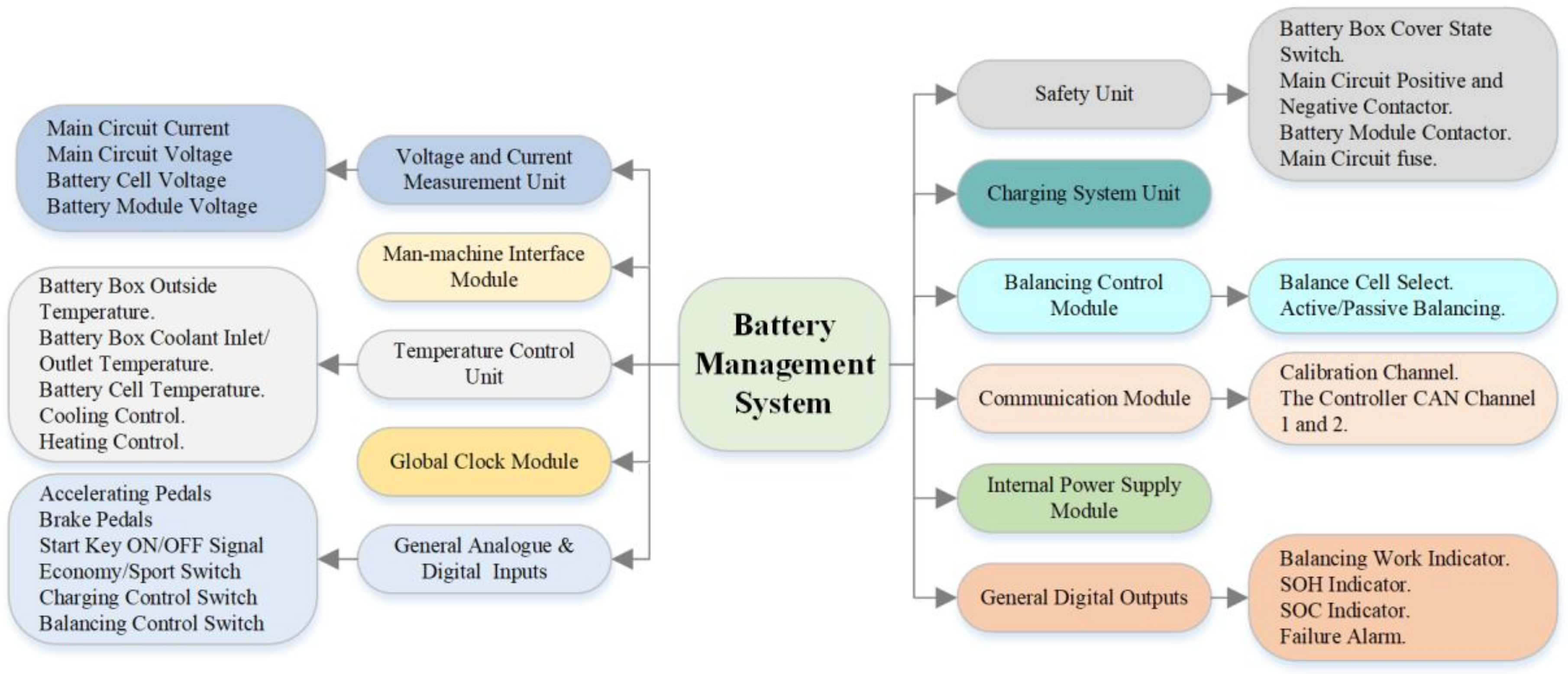 Energies | Free Full-Text | Towards a Smarter Battery Management