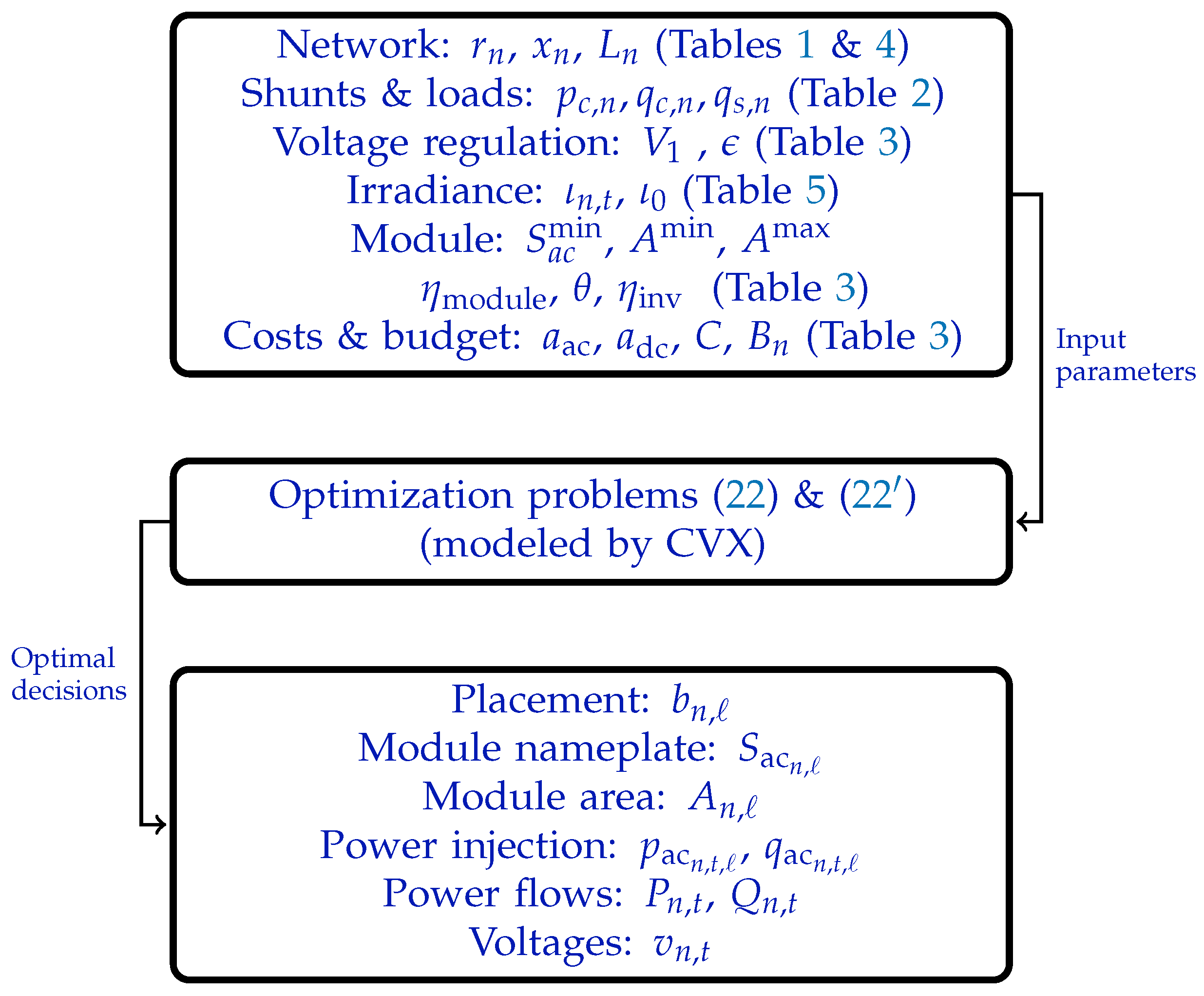 Energies | Free Full-Text | Stochastic Planning of Distributed PV
