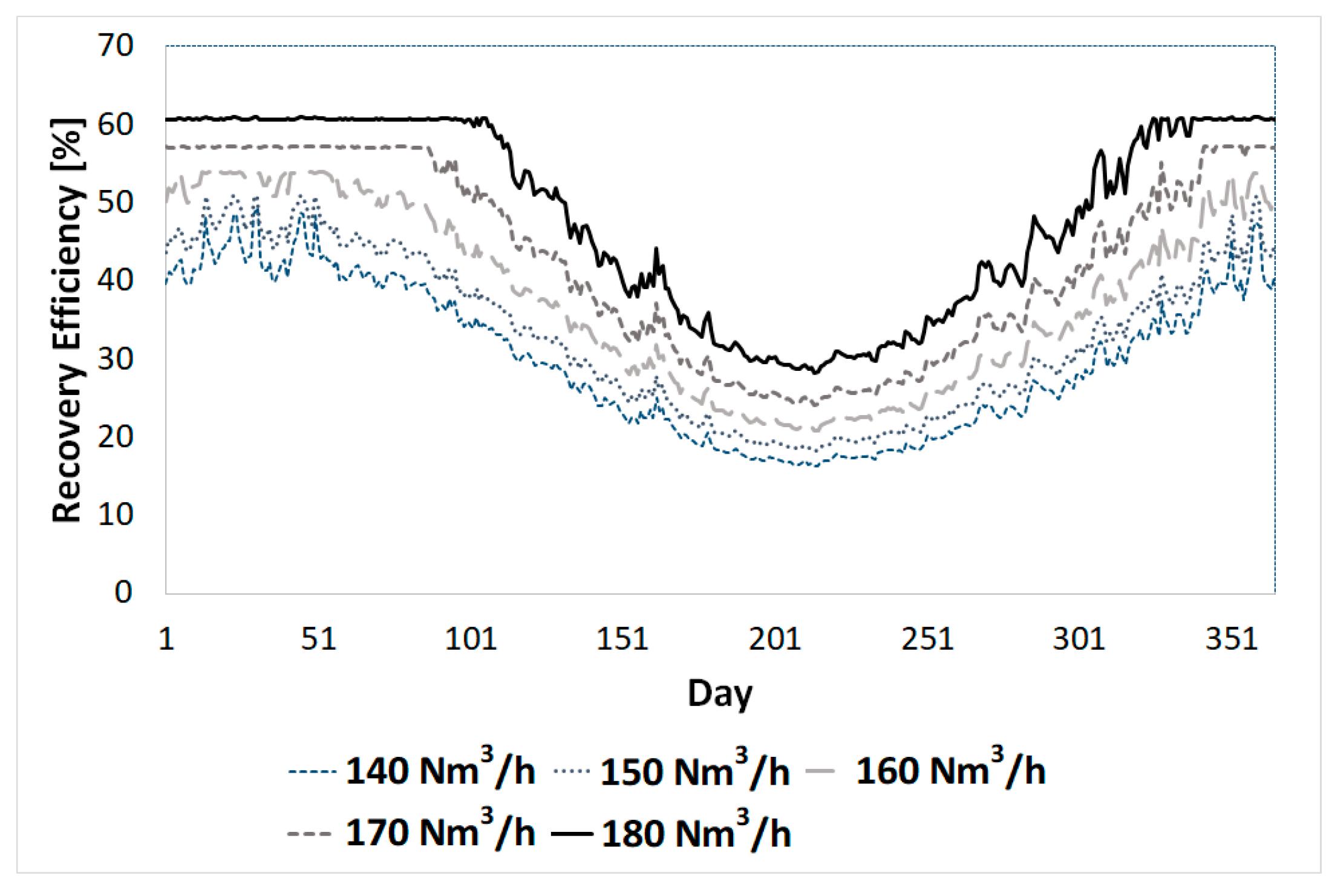 Energies | Free Full-Text | Feasibility Analysis of Bio-Methane