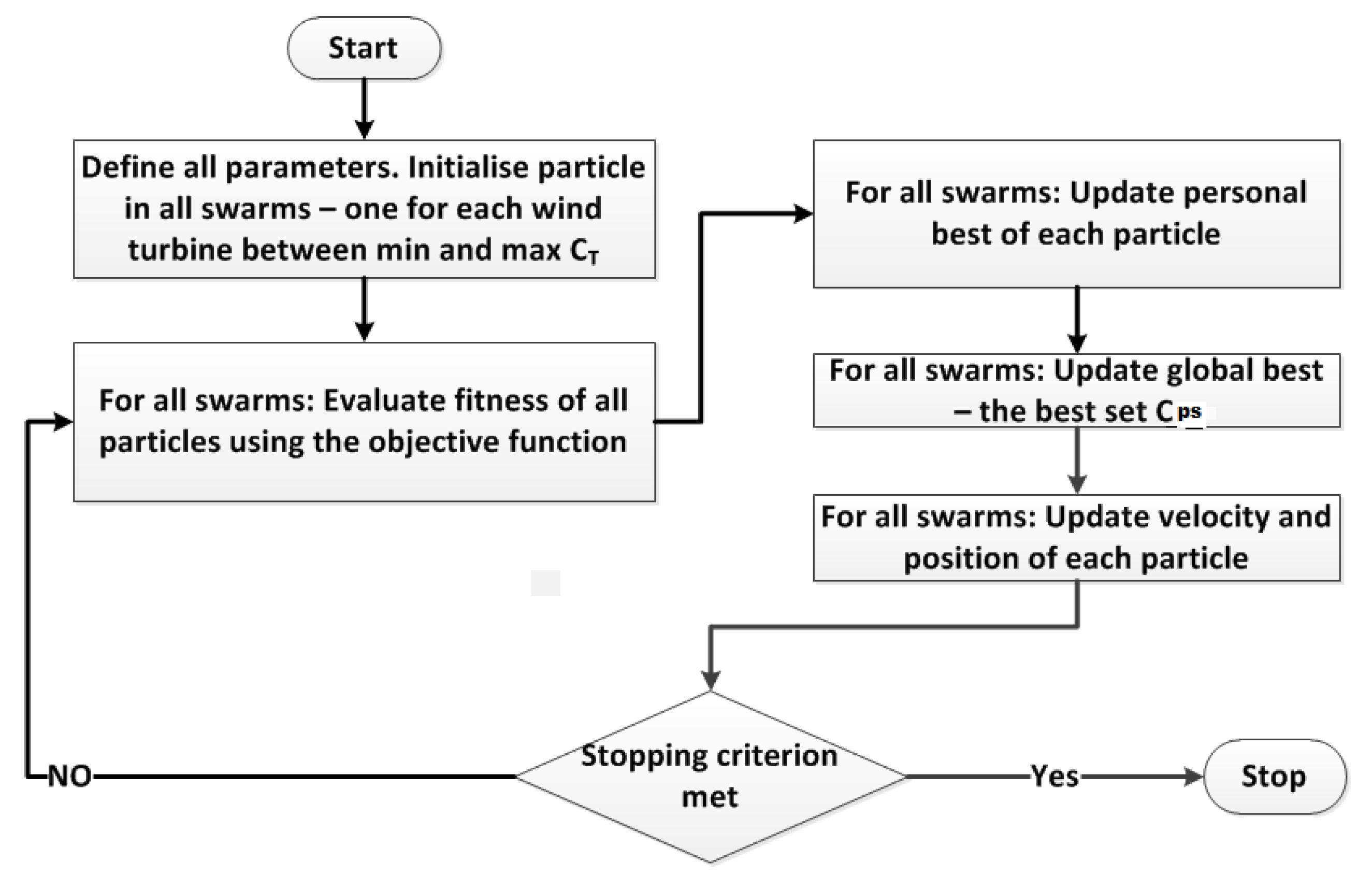 Energies | Free Full-Text | Fast Processing Intelligent Wind