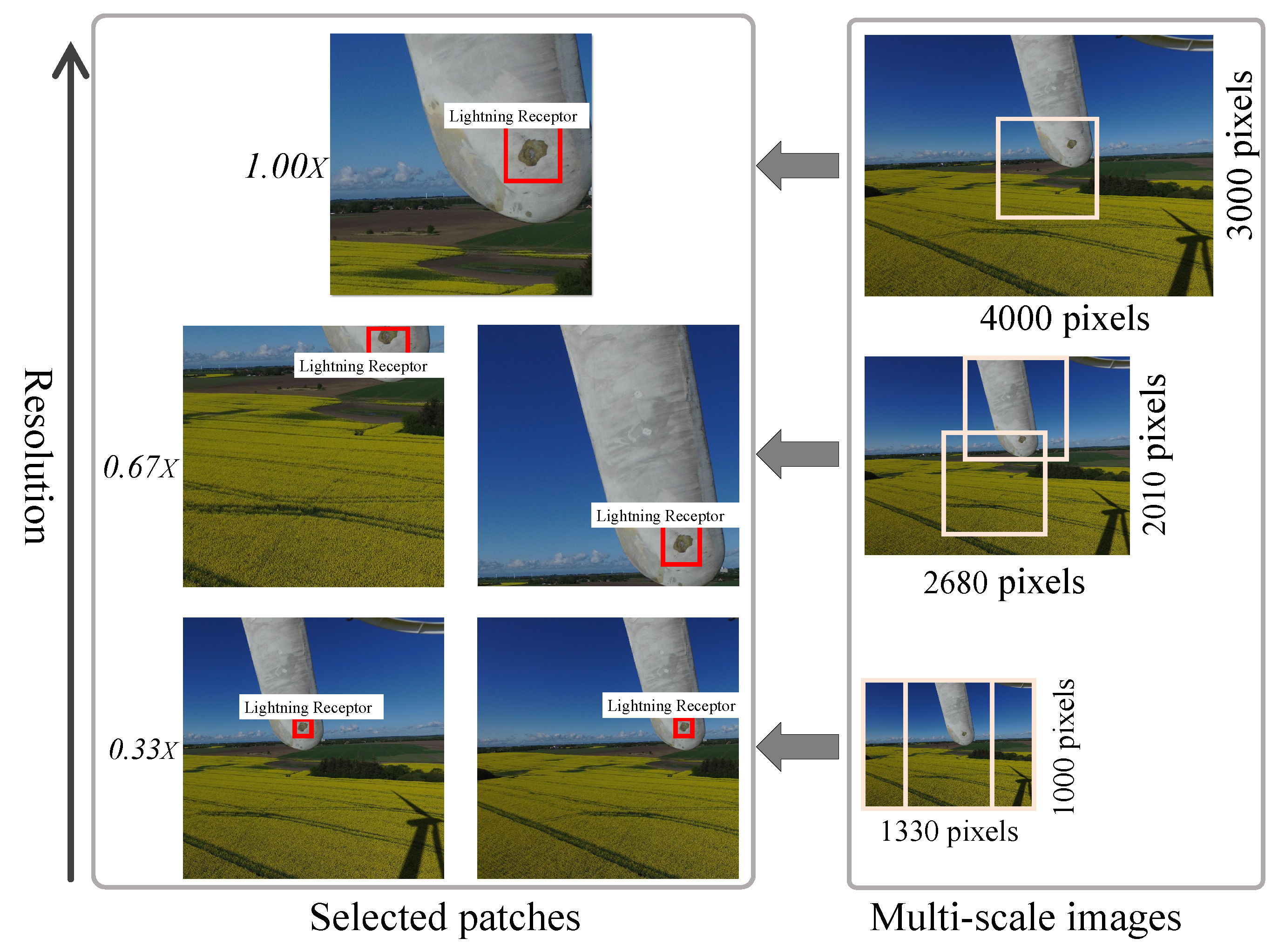 Energies | Free Full-Text | Wind Turbine Surface Damage Detection by
