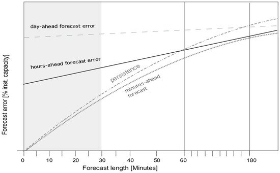 Energies   Special Issue : Solar and Wind Energy Forecasting
