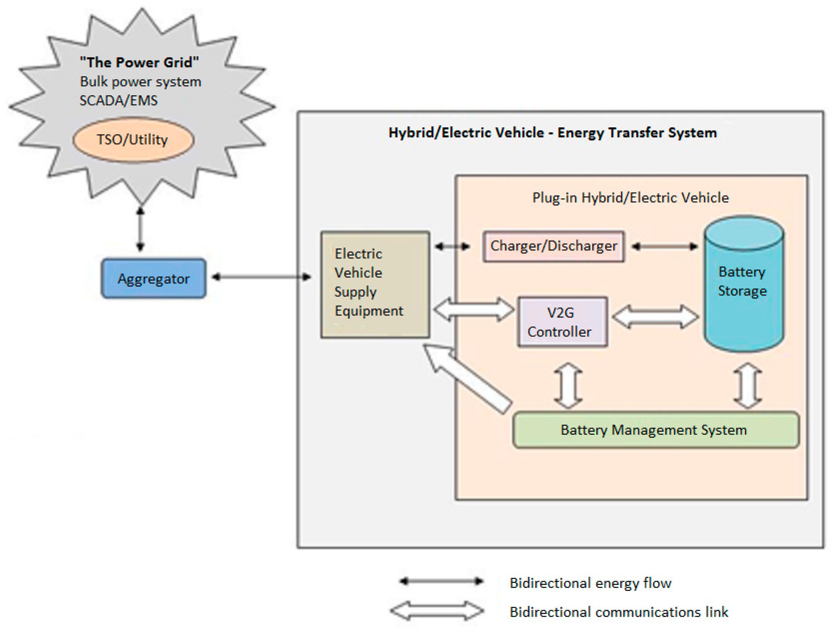 Energies | Free Full-Text | Modeling Vehicles to Grid as a