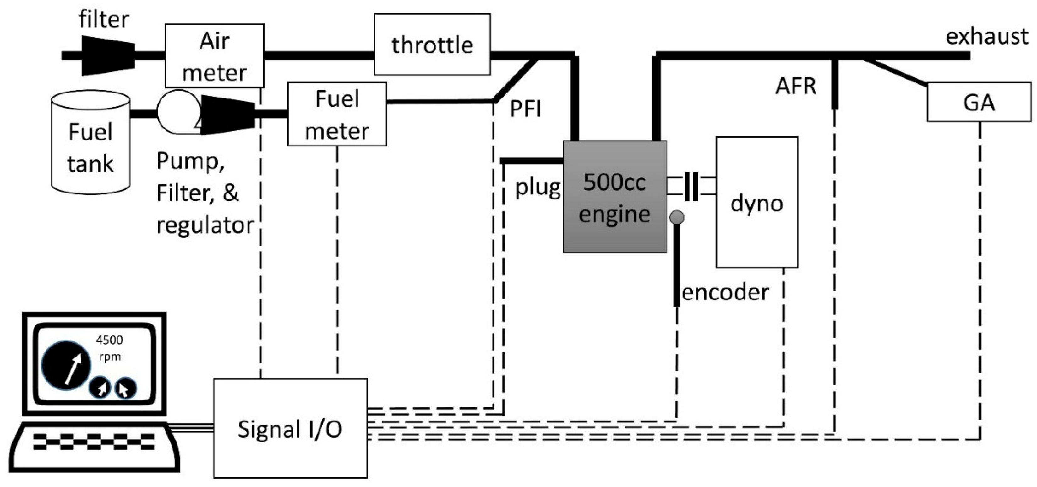 Energies   Free Full-Text   Characterization of Performance