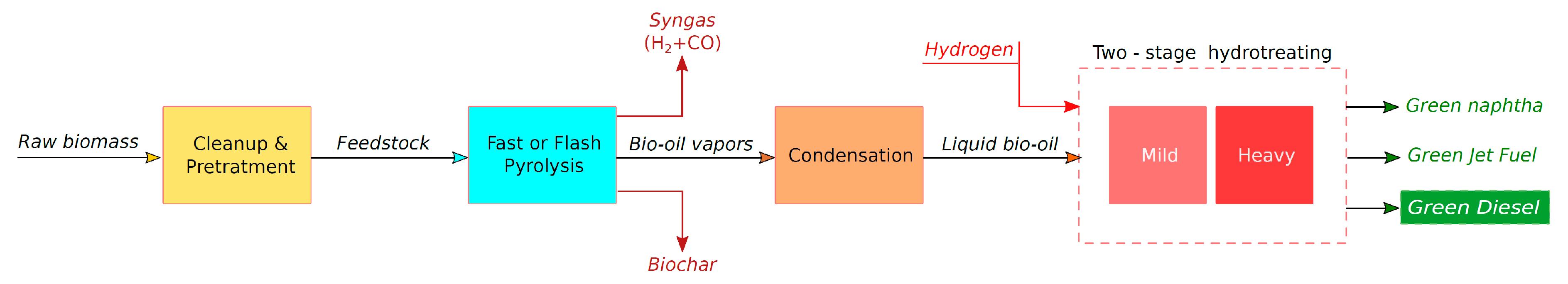 Energies | Free Full-Text | Green Diesel: Biomass Feedstocks