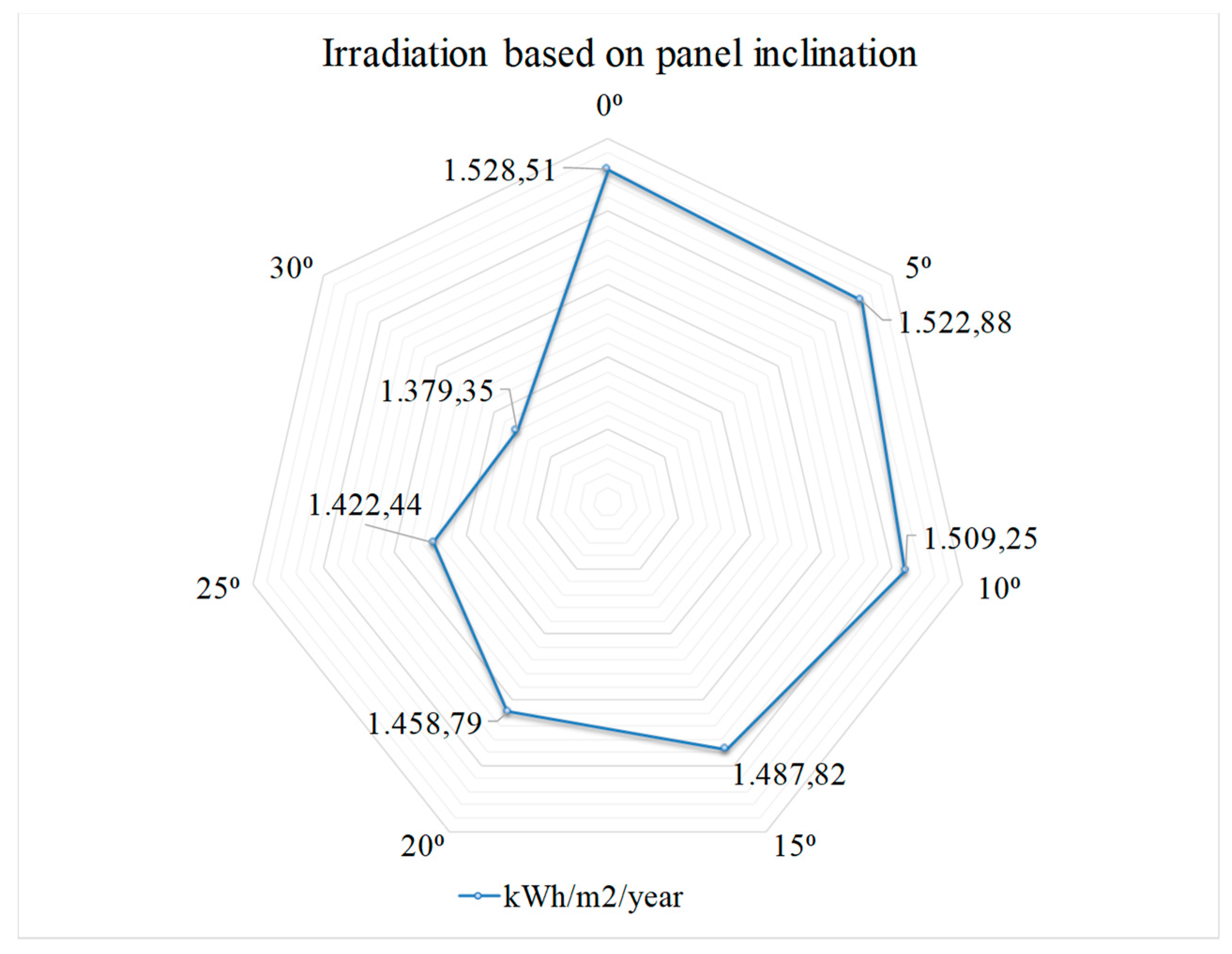 Energies   Free Full-Text   Incidence of Photovoltaics in