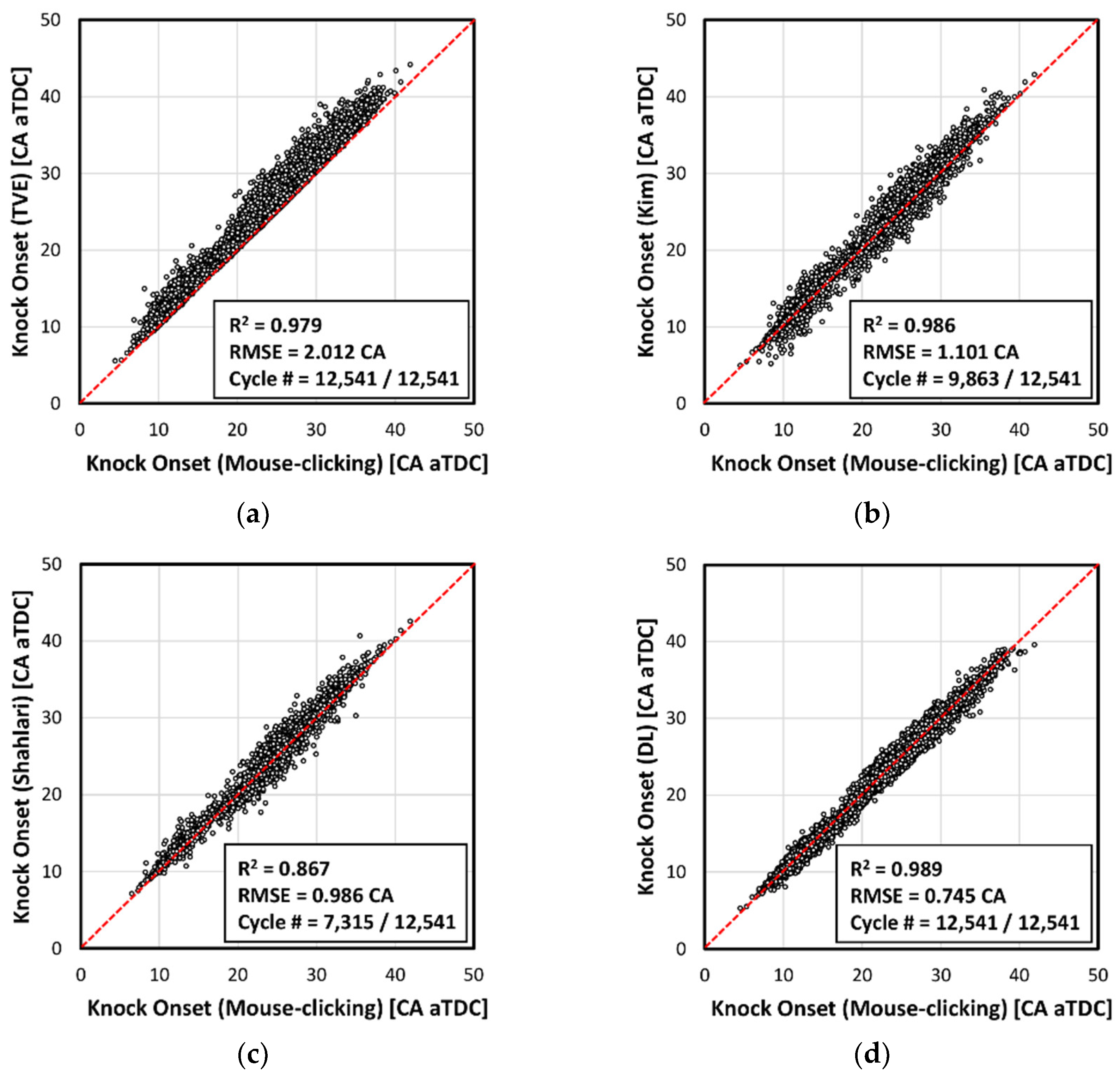 Energies | Free Full-Text | Prediction Modeling and Analysis of