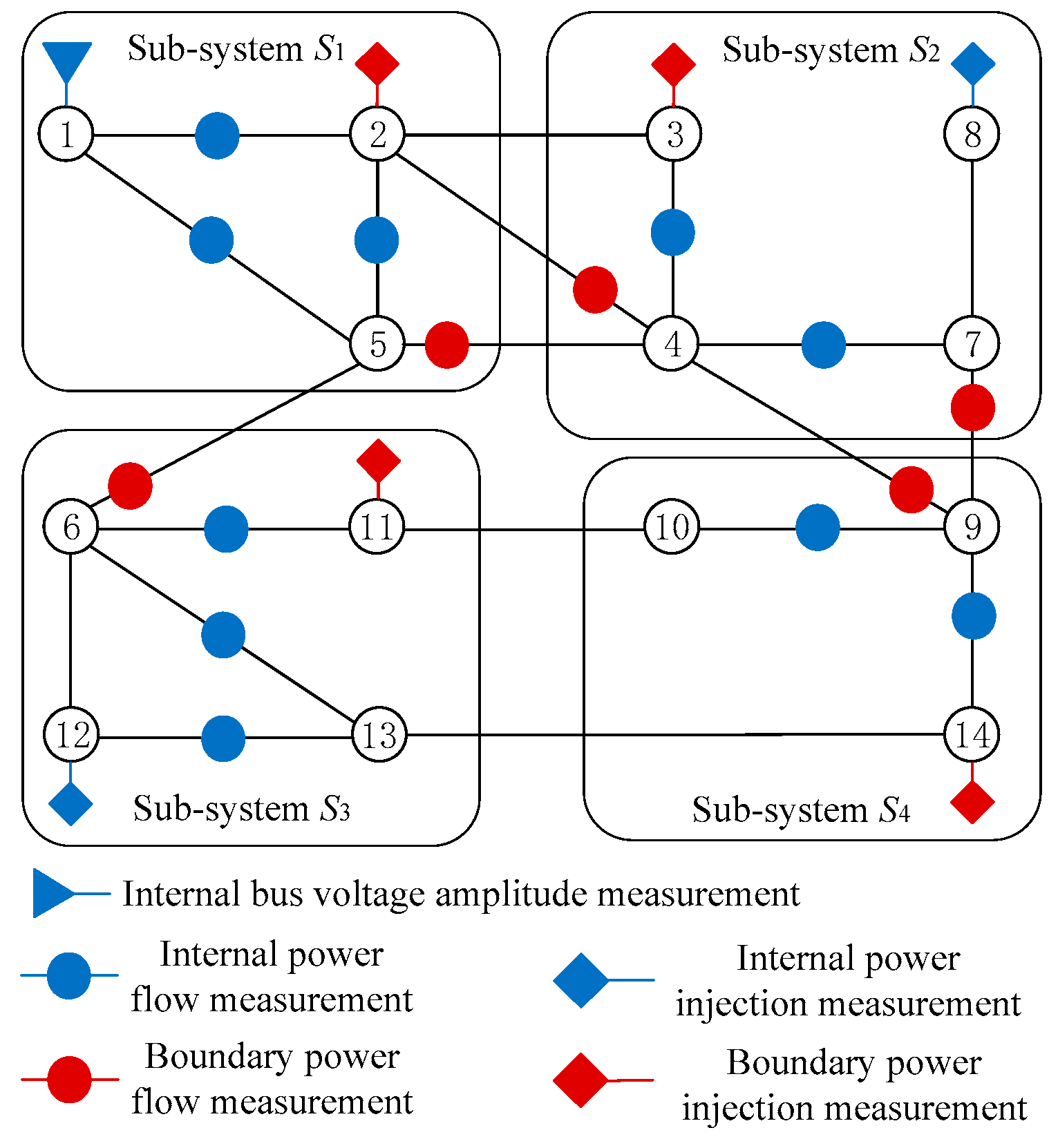 Energies | Free Full-Text | Distributed State Estimation of Multi