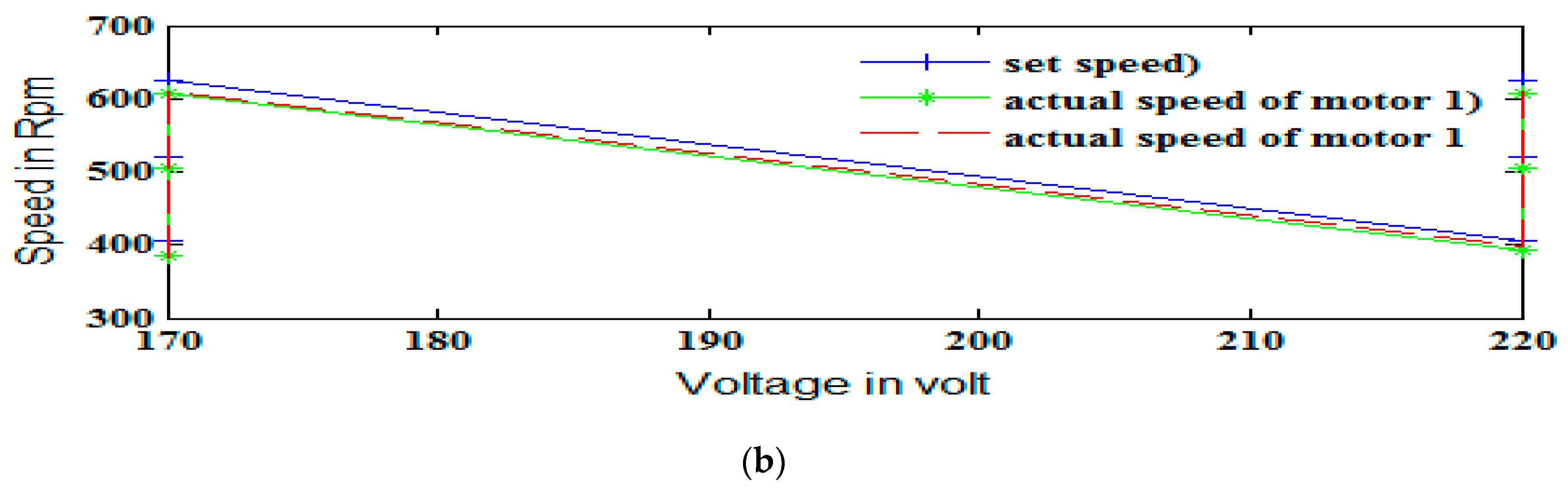 Energies | Free Full-Text | Neural Network-Based Model