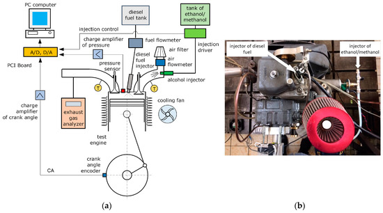 energies | free full-text | comparative analysis of the combustion  stability of diesel-methanol and diesel-ethanol in a dual fuel engine  mdpi