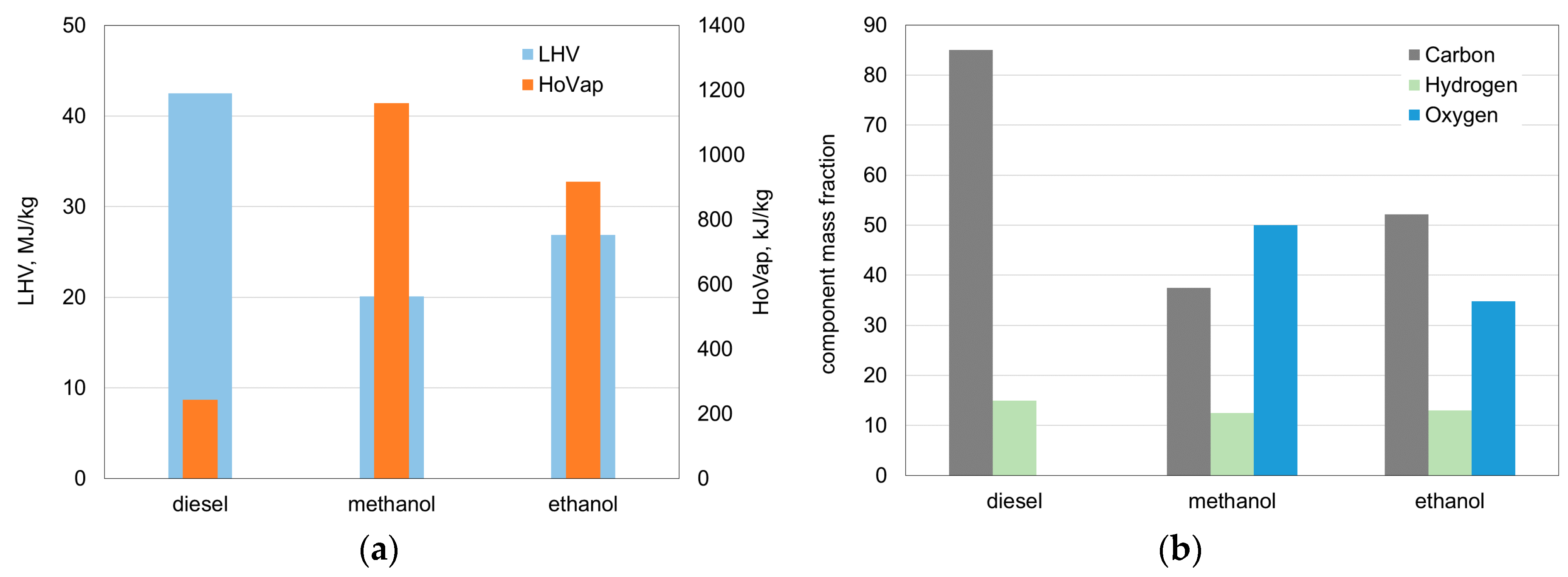 Methanol Vs Ethanol >> Energies Free Full Text Comparative Analysis Of The Combustion