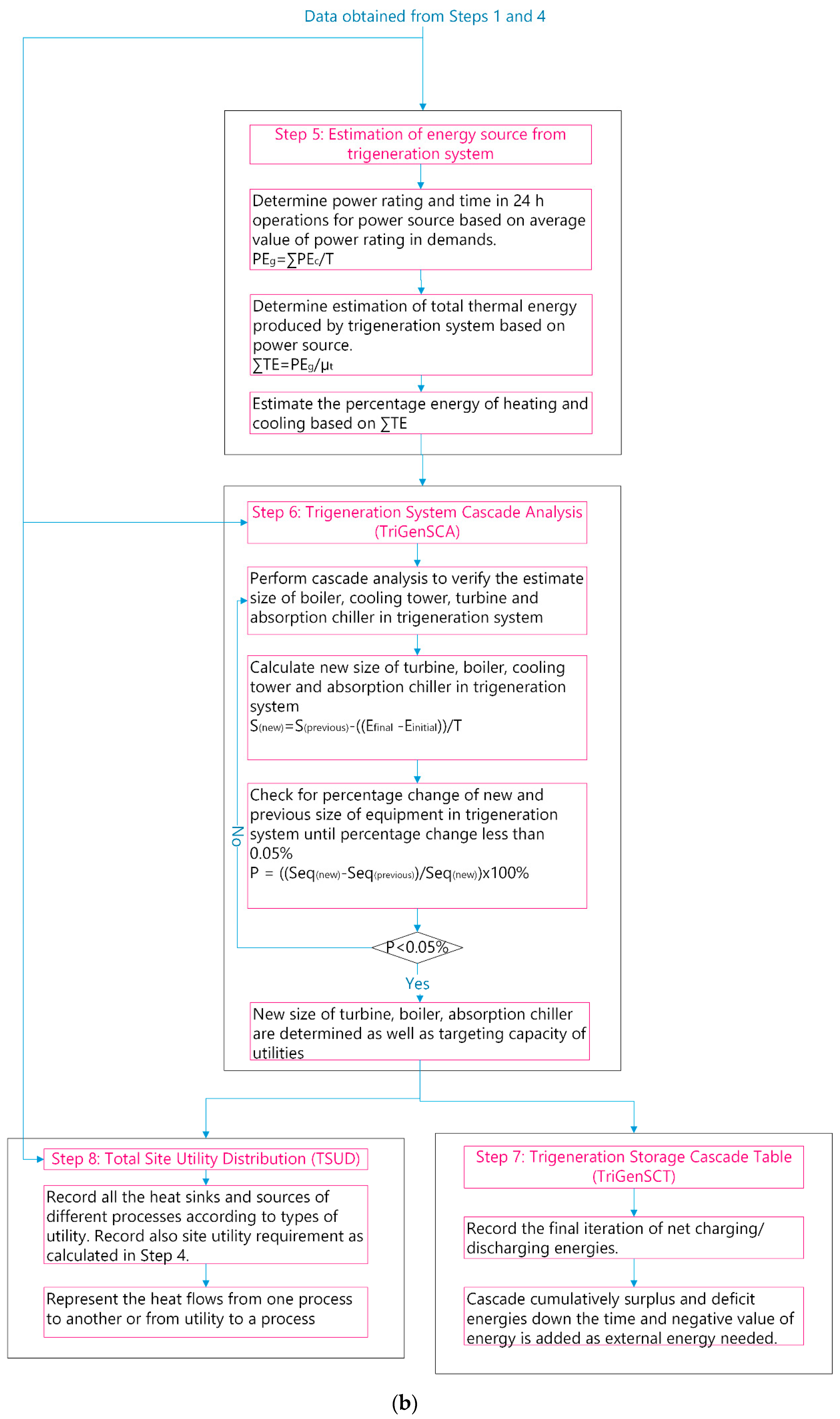 Energies   Free Full-Text   A Process Integration Method for Total
