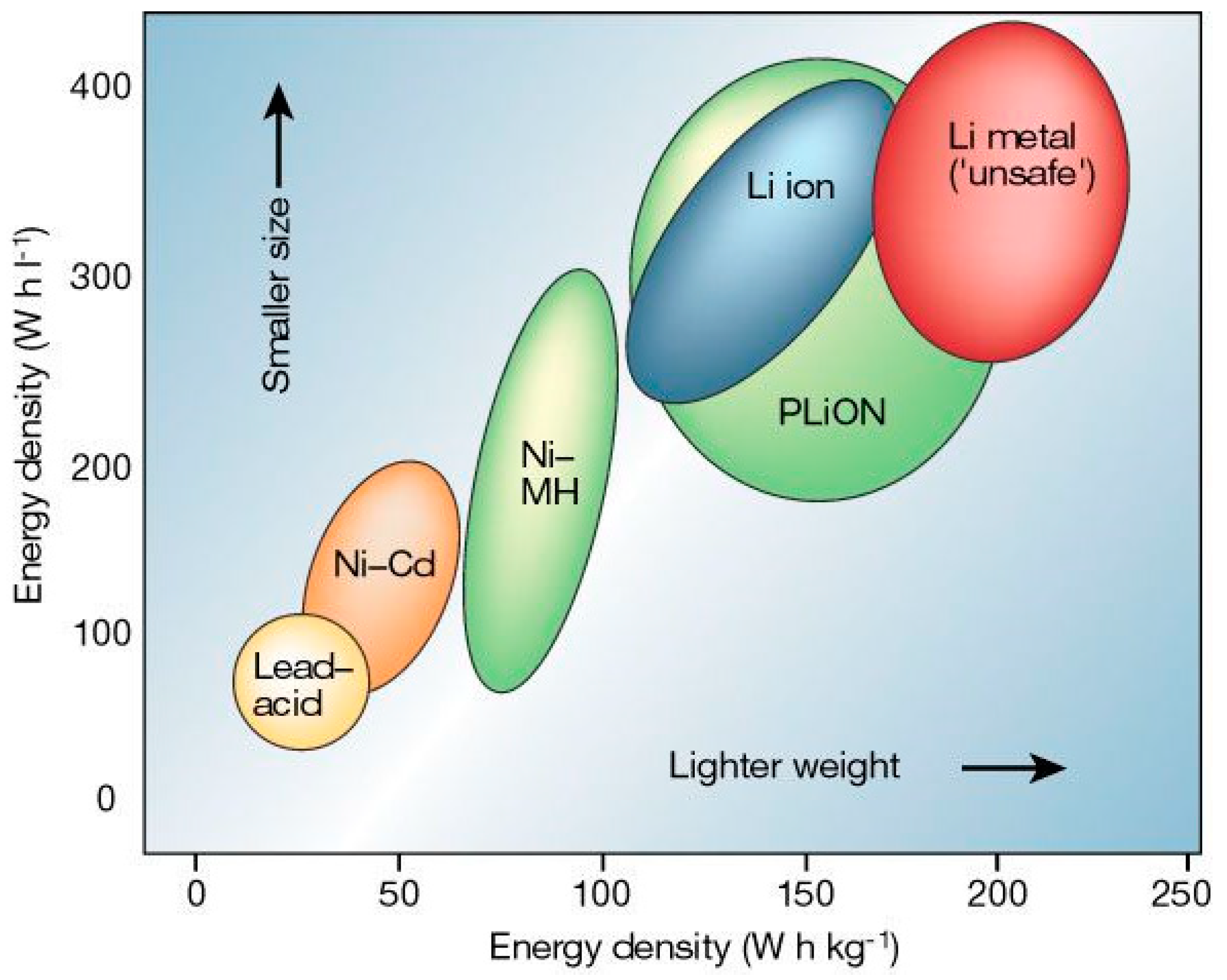 Energies | Free Full-Text | Current Li-Ion Battery