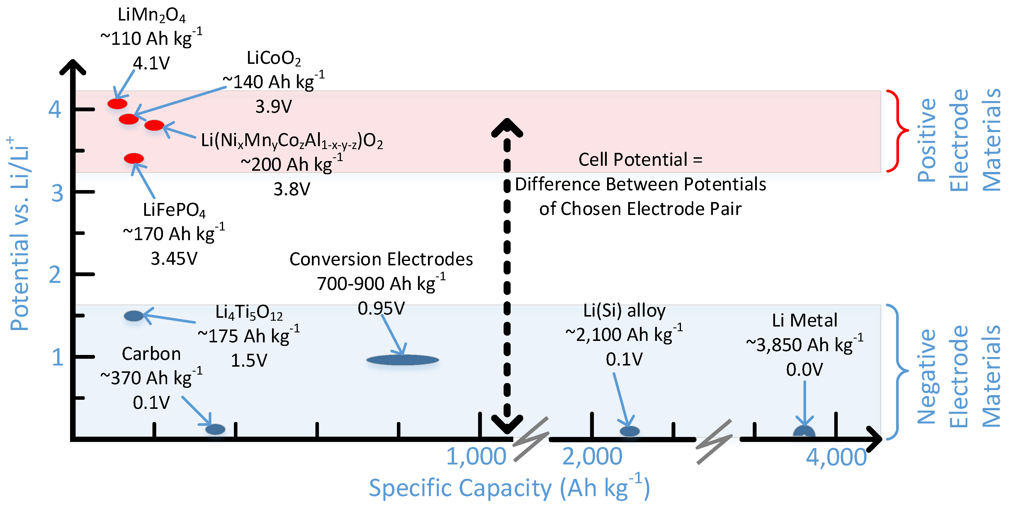 Energies   Free Full-Text   Current Li-Ion Battery