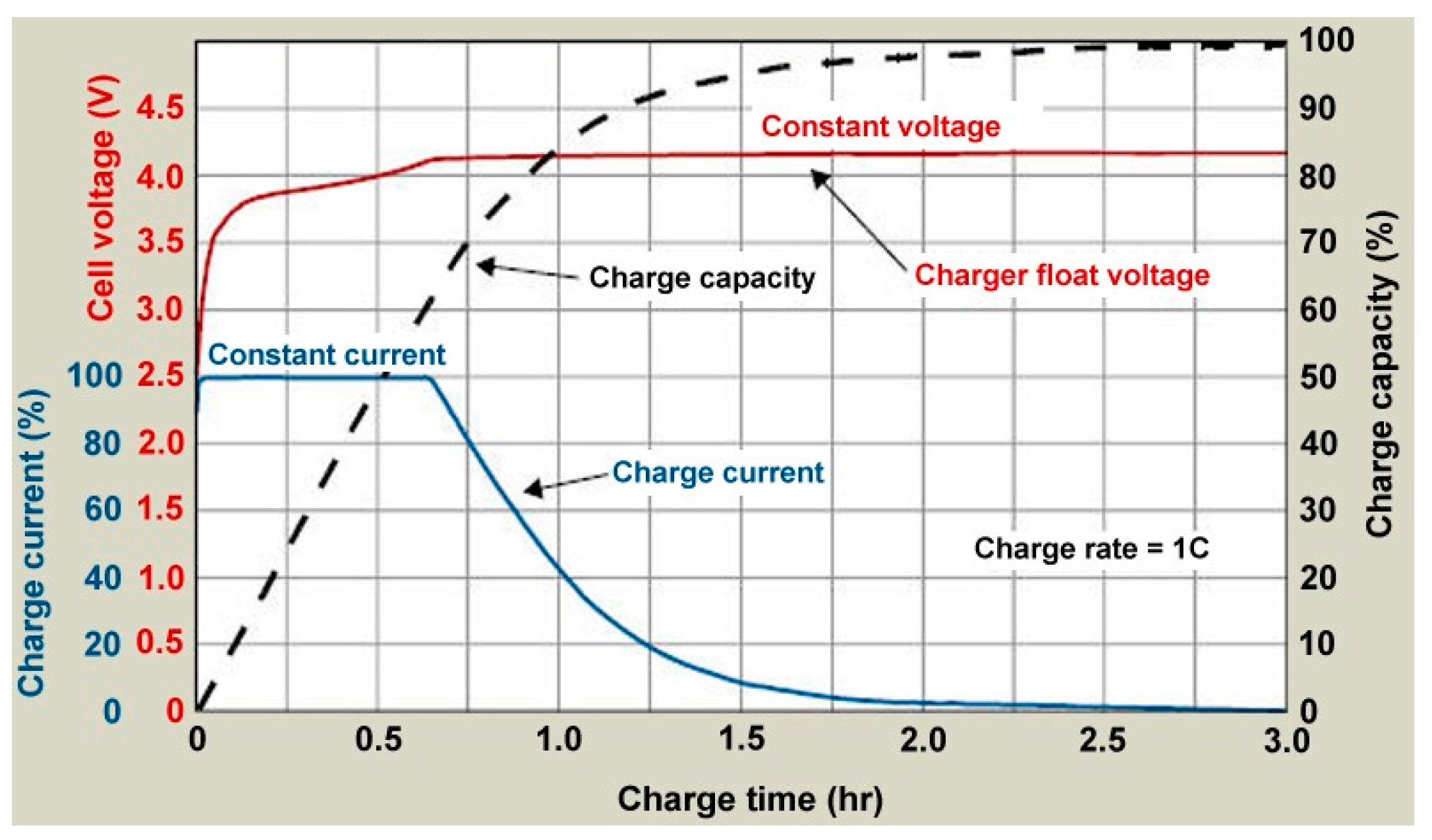 Energies Free Full Text Current Li Ion Battery