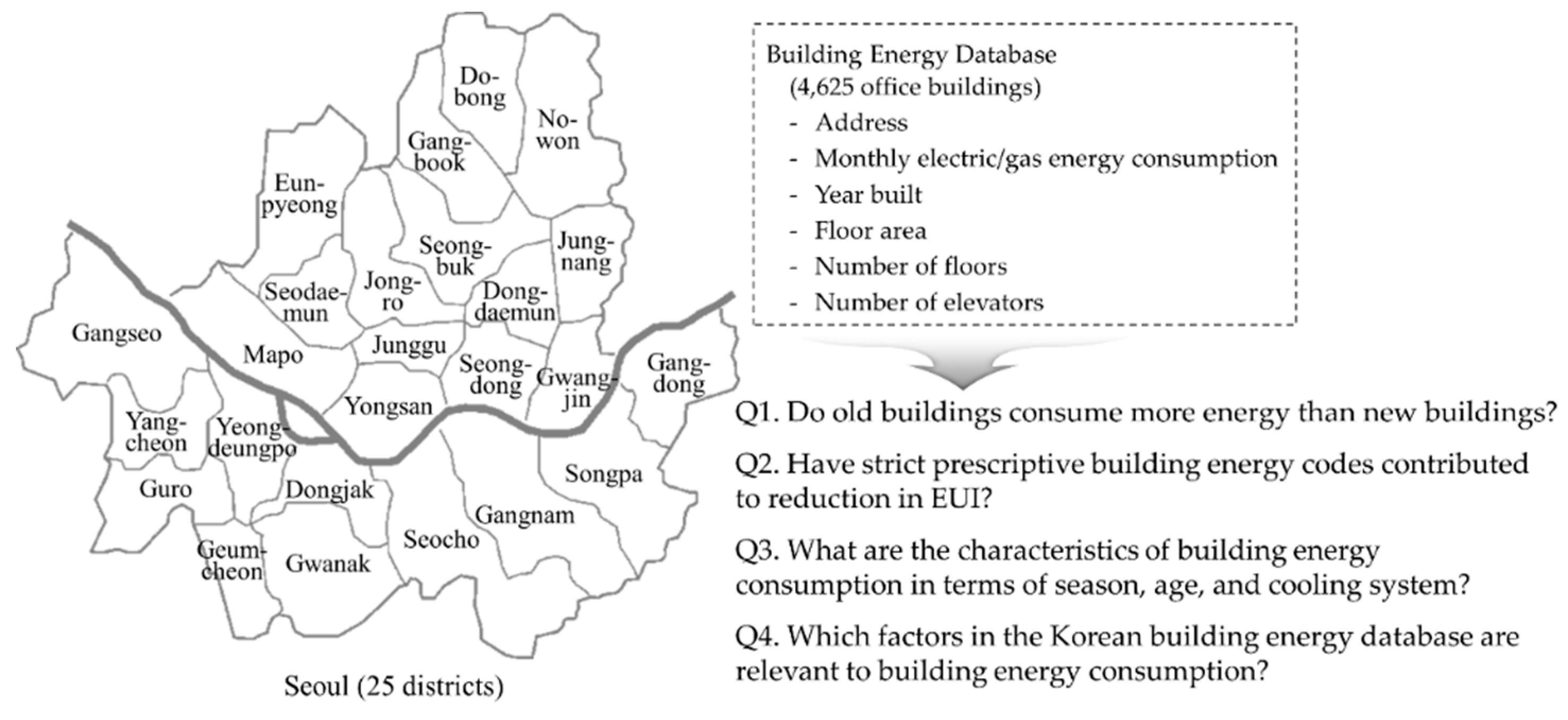Energies | Free Full-Text | Energy Analysis of 4625 Office