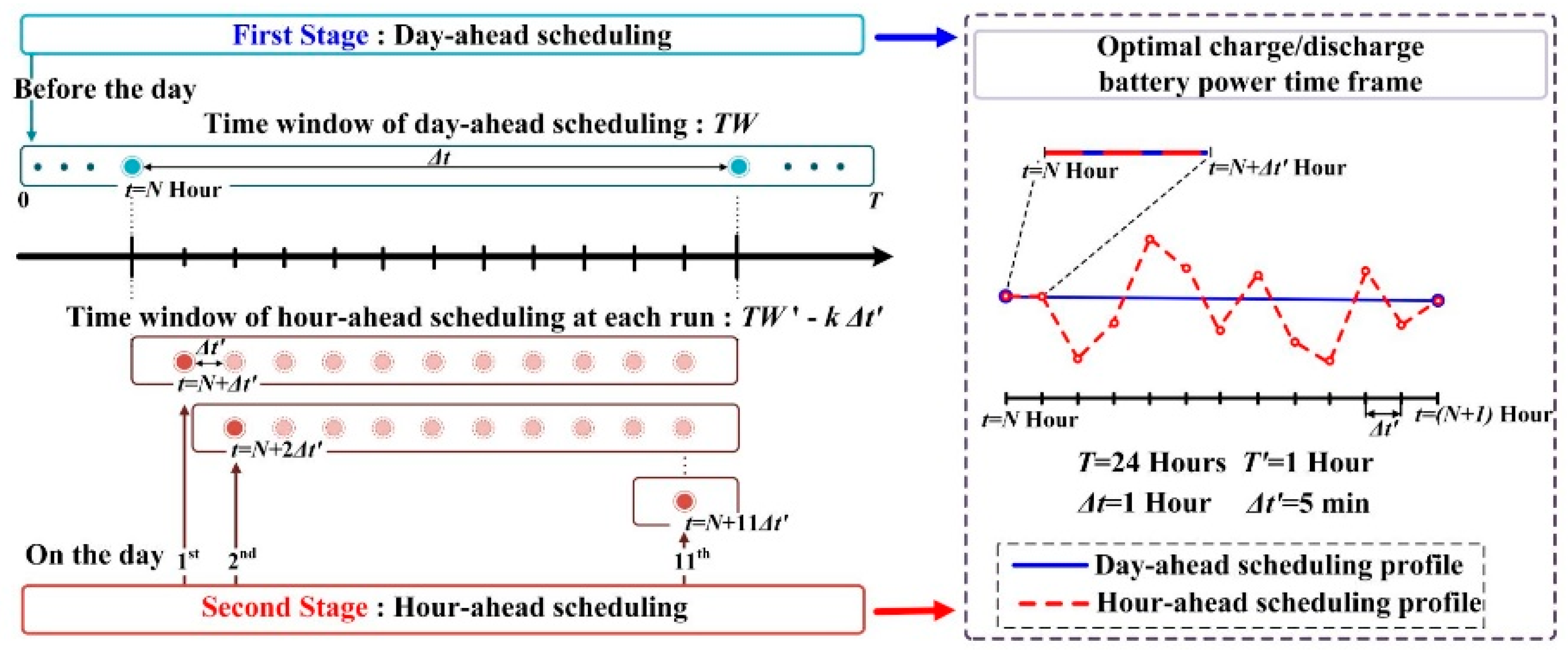 Energies   Free Full-Text   Implementation of Optimal Two