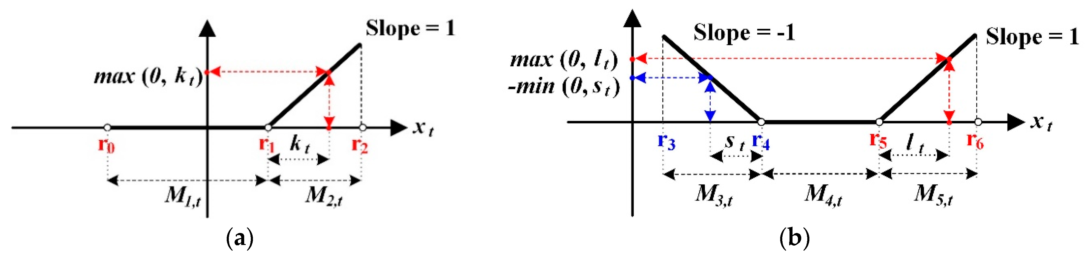 Energies | Free Full-Text | Implementation of Optimal Two