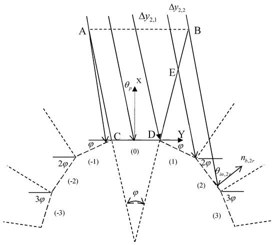 Satellite Solar Array Grid